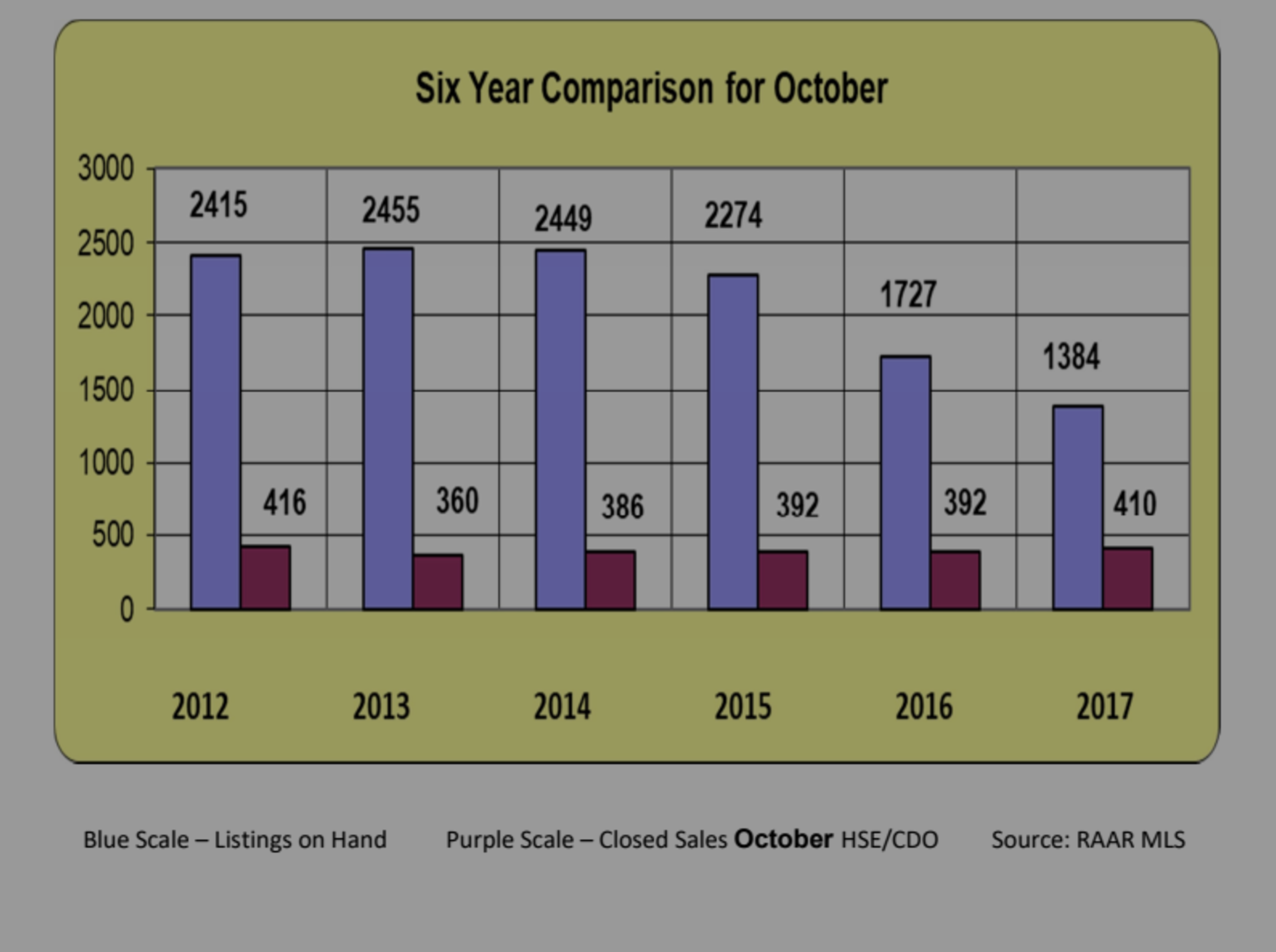 October Six year comparison and Absorption Rate Charts