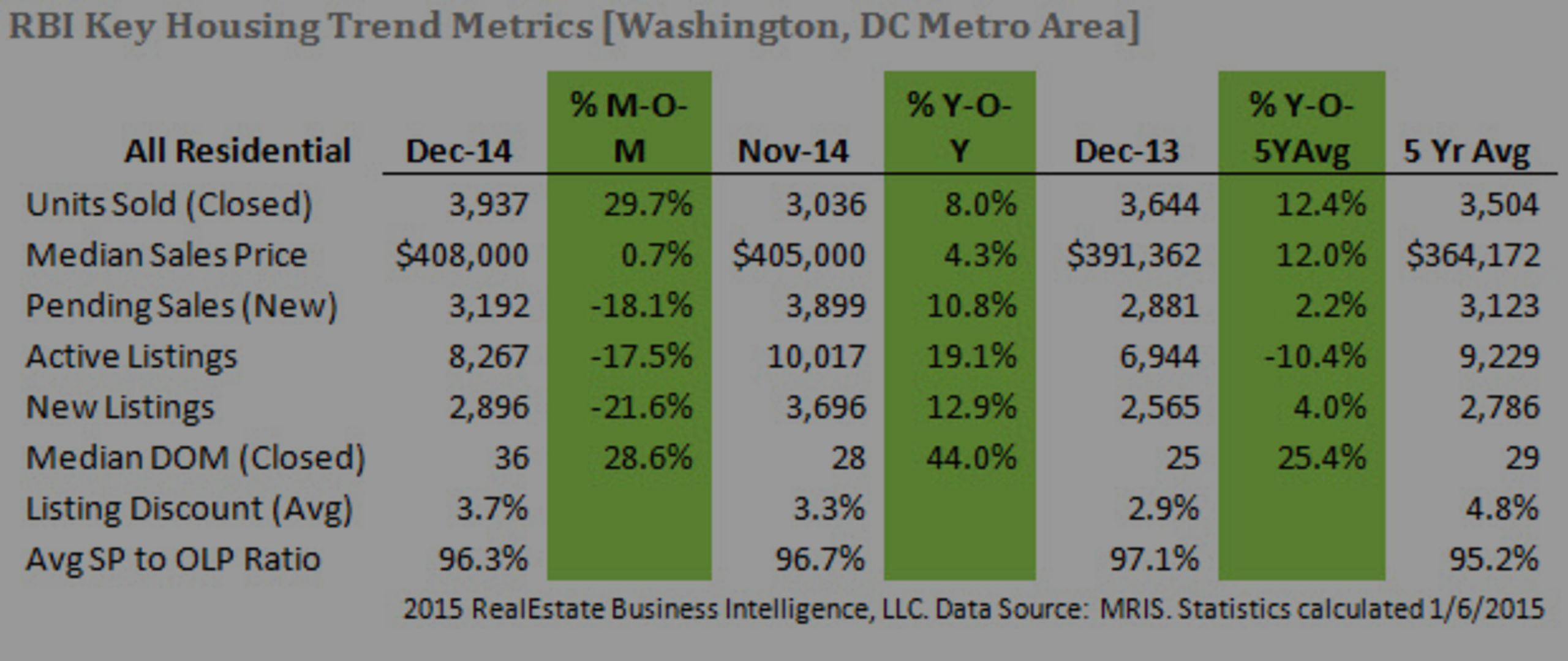 Market Update for Northern Virginia