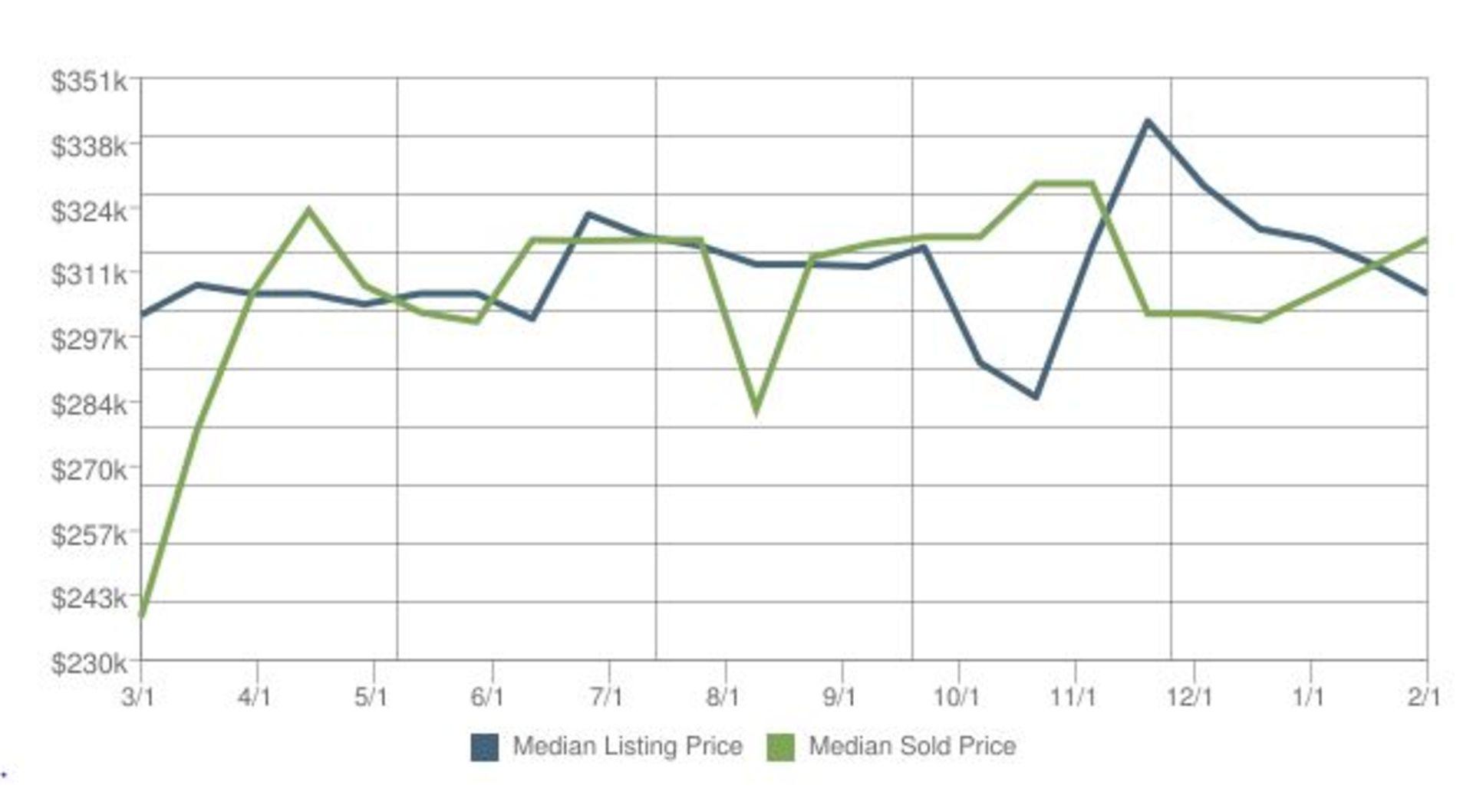 Home Prices in Kodiak Alaska for February 2016