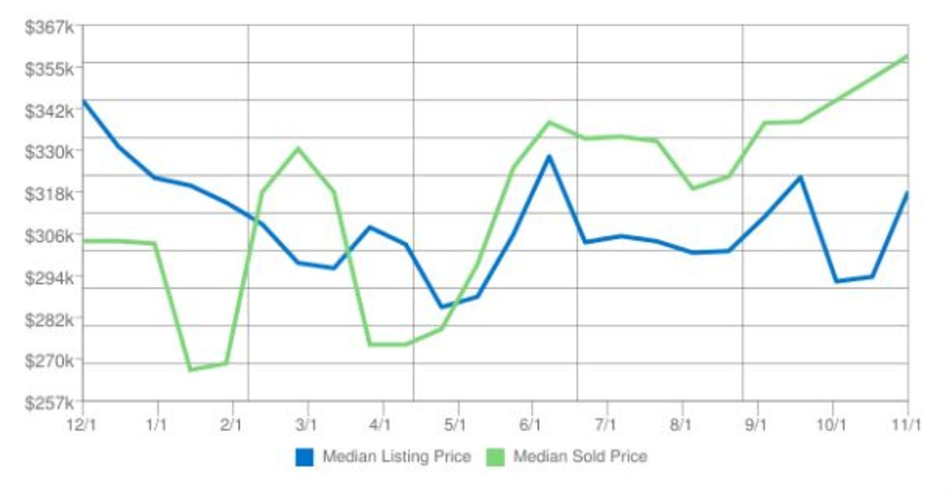 Home Prices in Kodiak Alaska for November 2016