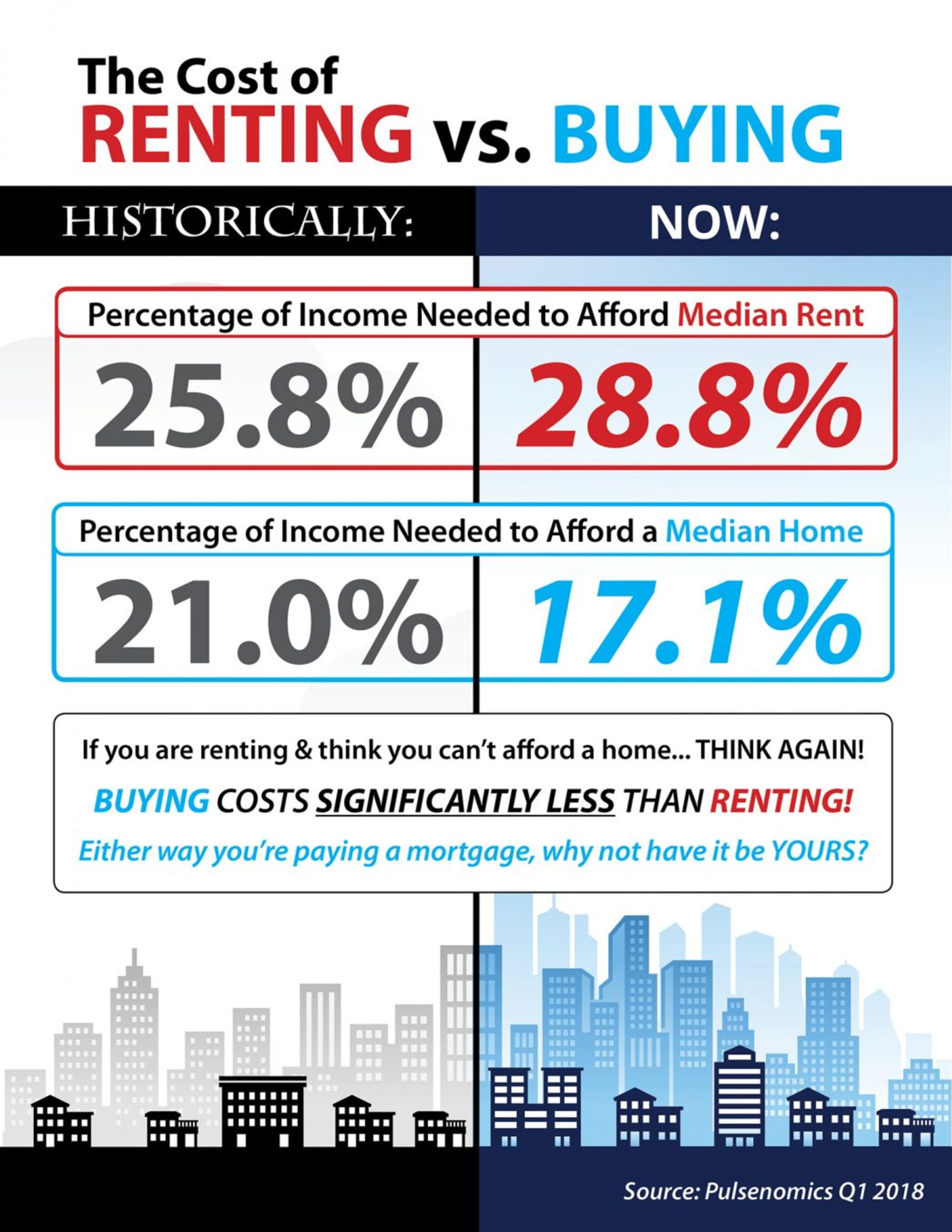 The Cost of Renting vs. Buying