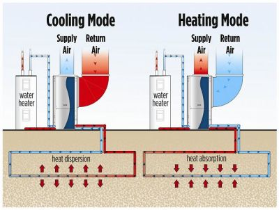 What is a Geothermal Heat Pump?
