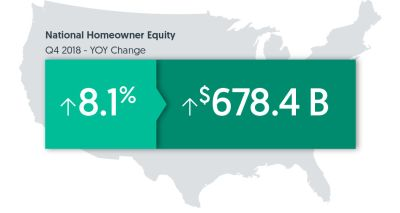 Home Equity Increases