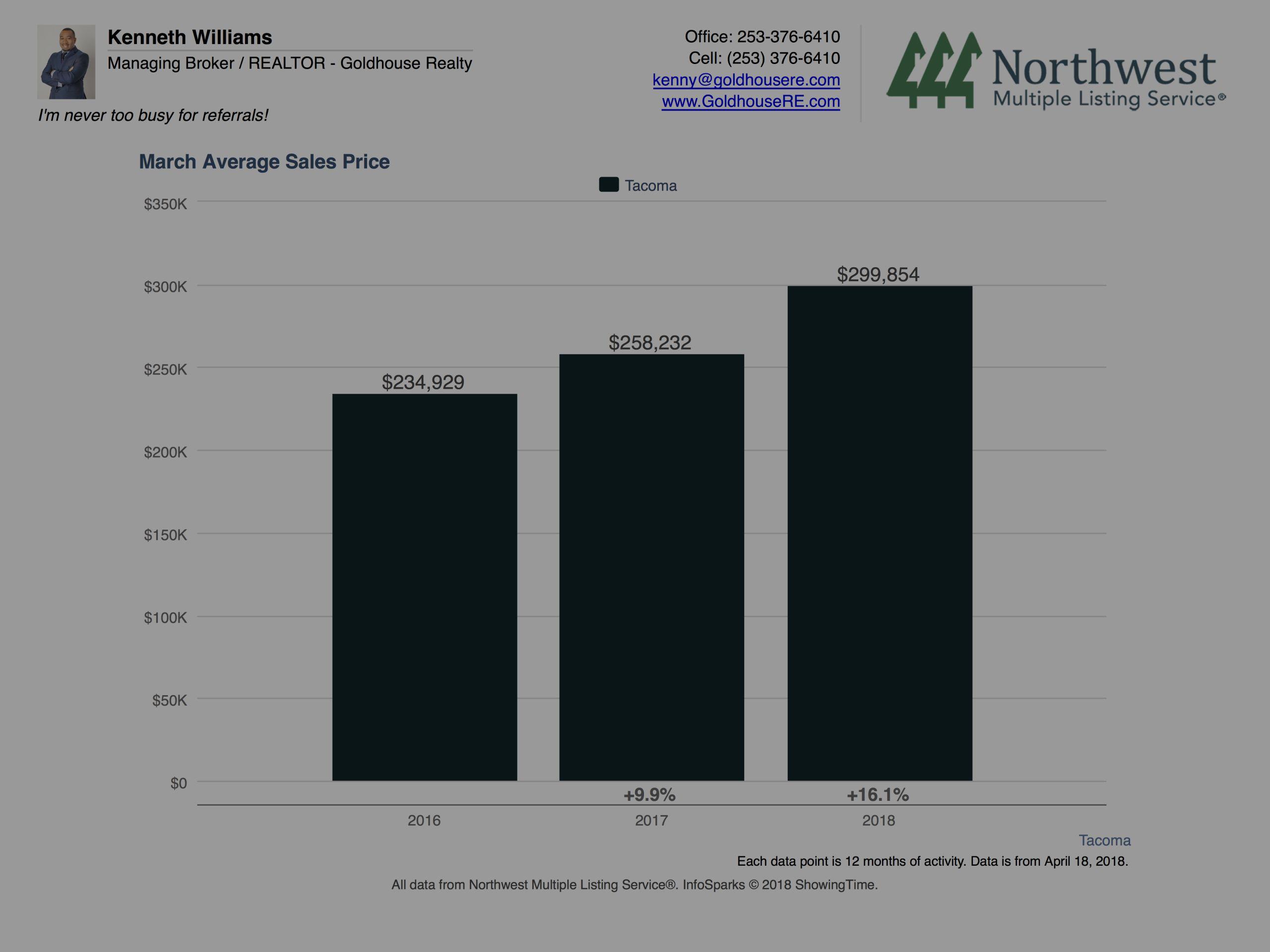 Local Market Update – Tacoma
