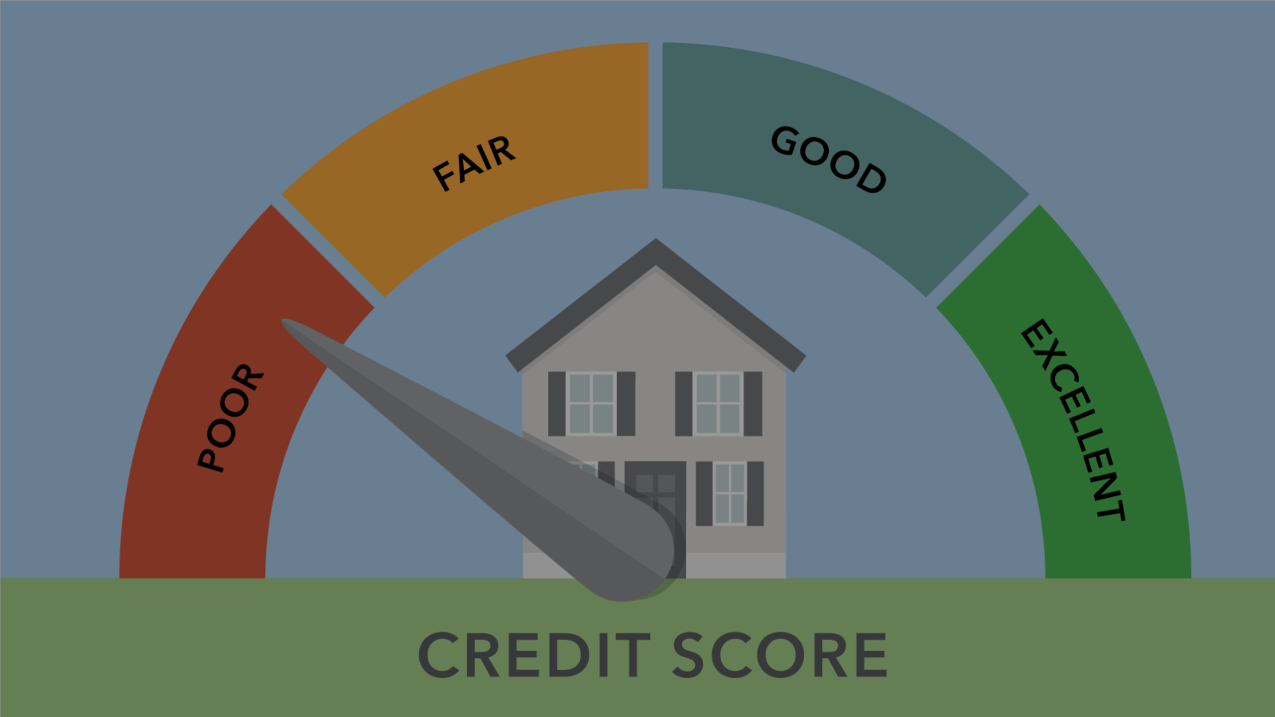 Credit Scores – What should my credit score be to buy a home?
