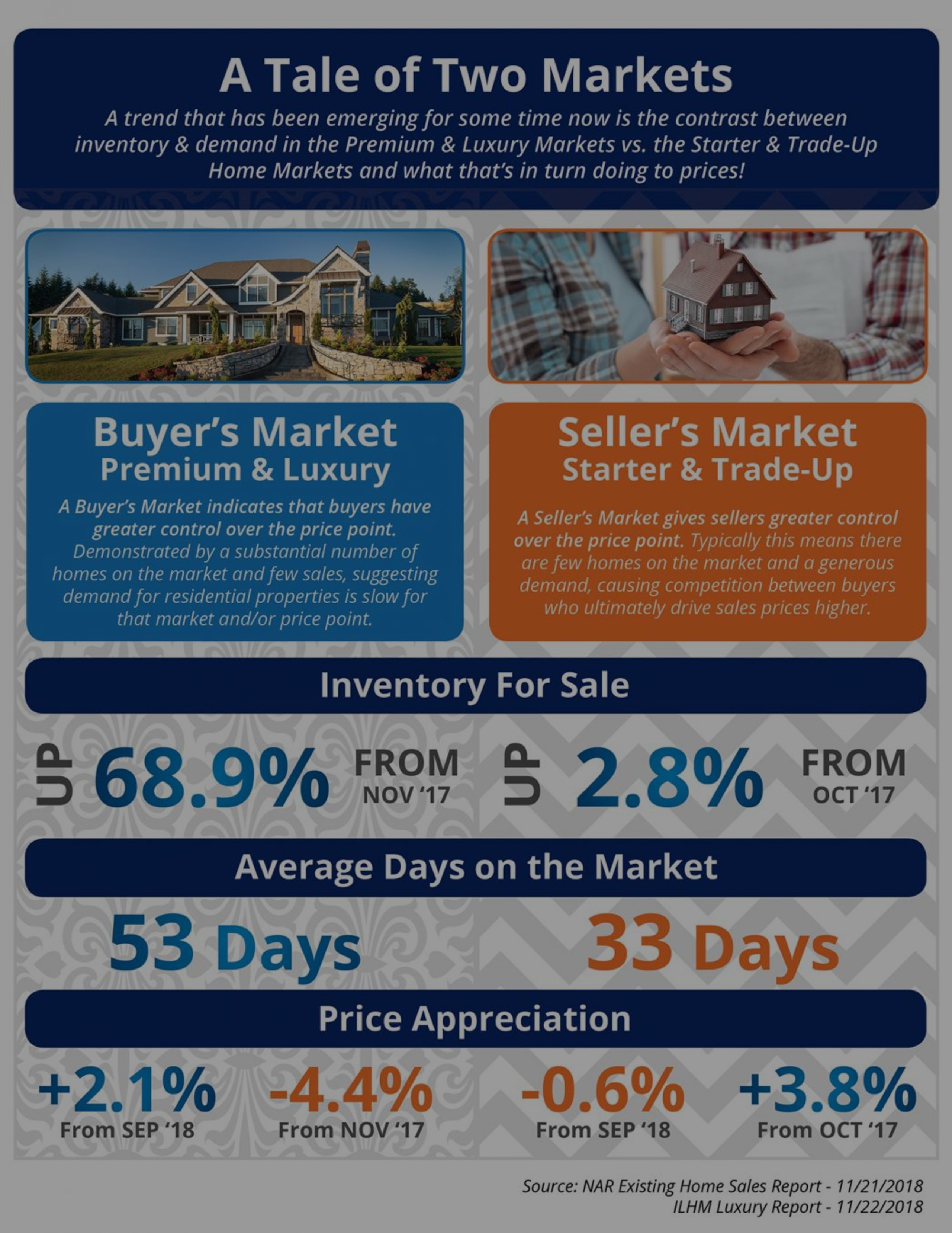 A Tale of Two Markets (Buyer and Seller)