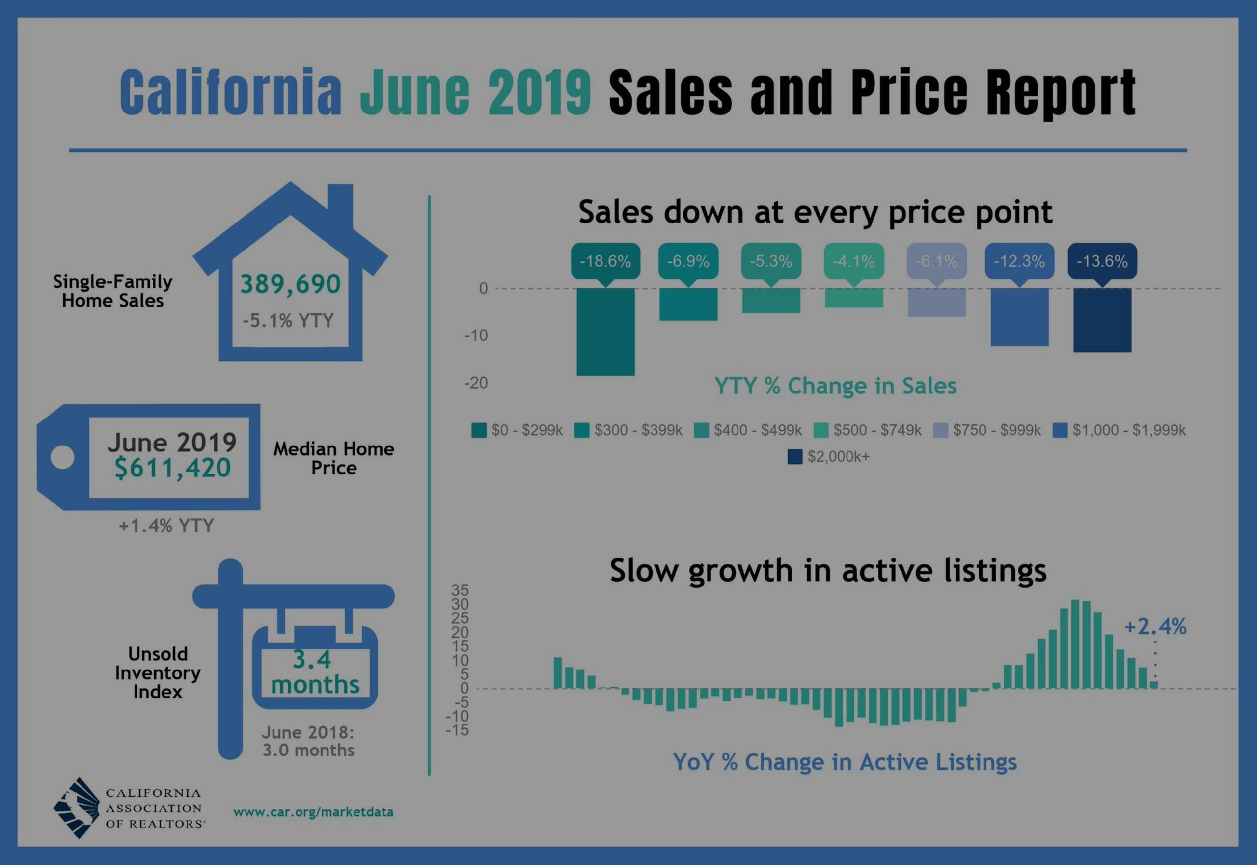 California June 2019 Sales and Price Report