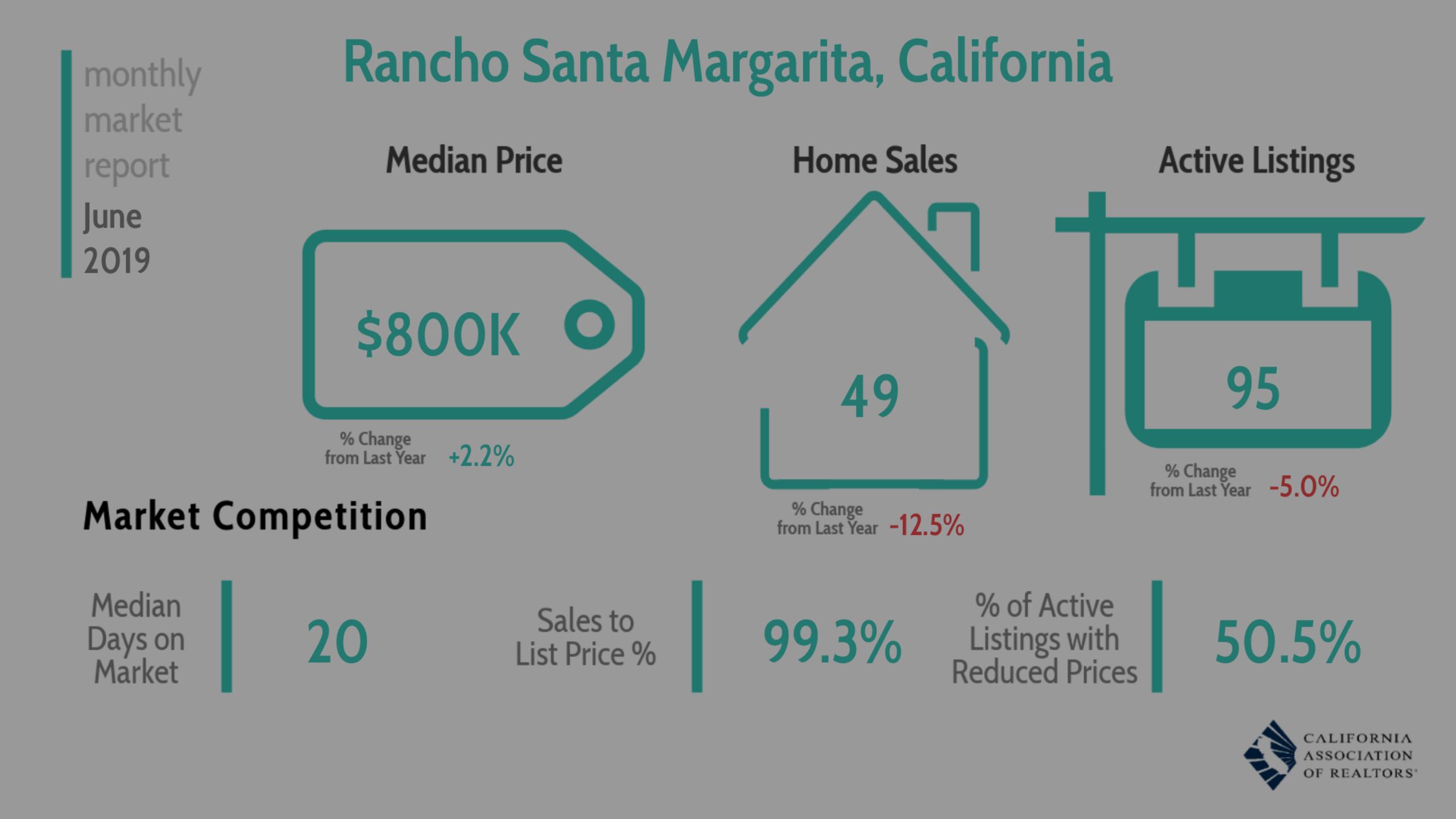 Monthly Market Report June 2019 – Rancho Santa Margarita
