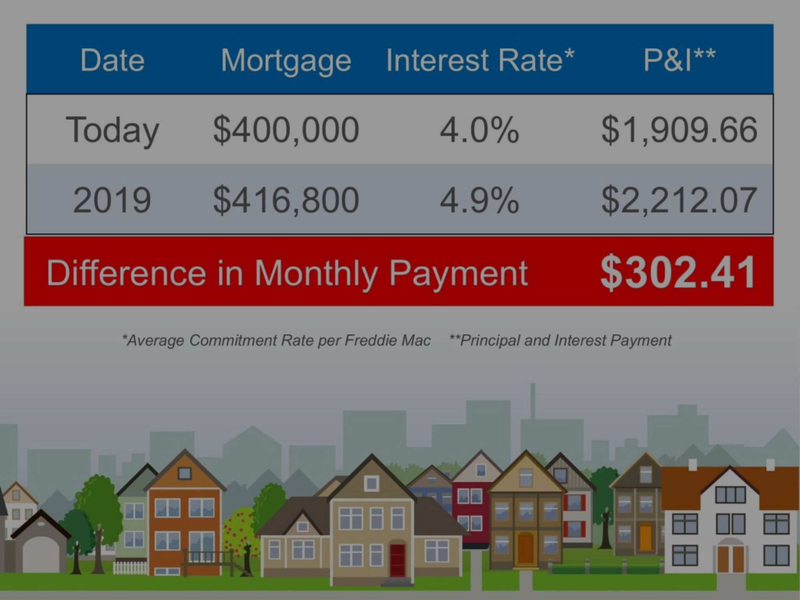 Current Interest Rates and how it impacts YOU