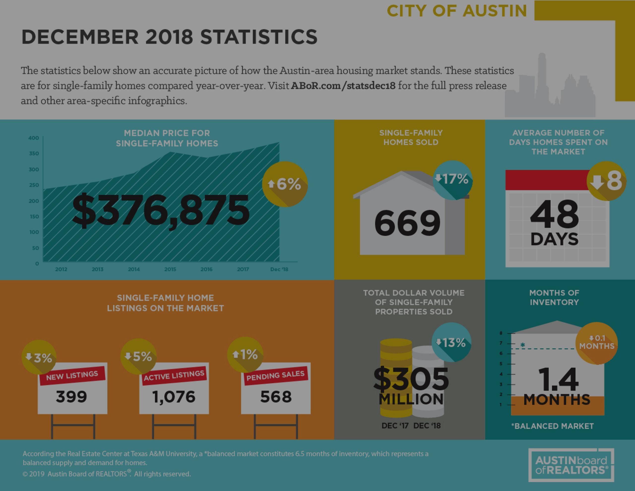 2018 Market Report