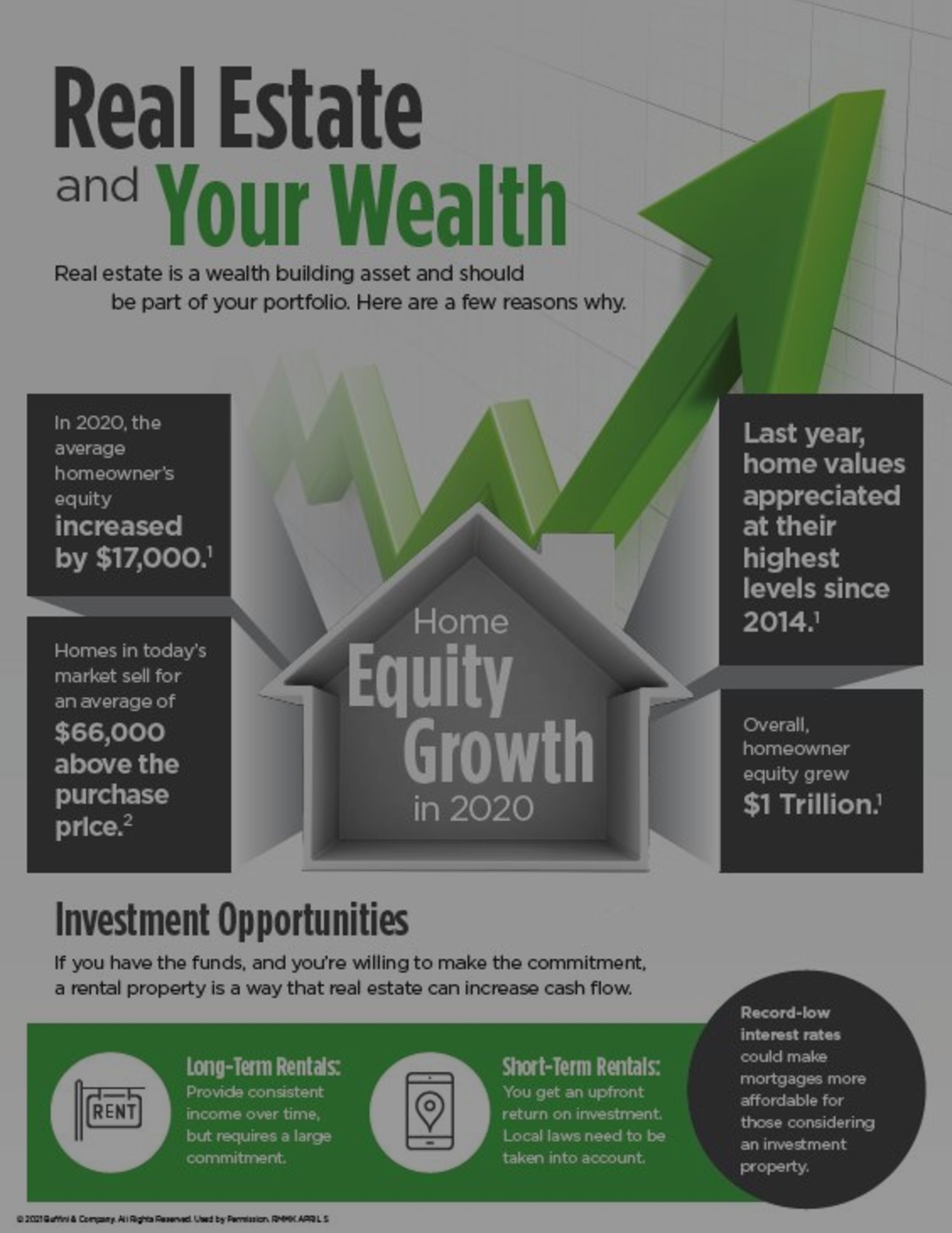 Real Estate & Your Personal Wealth