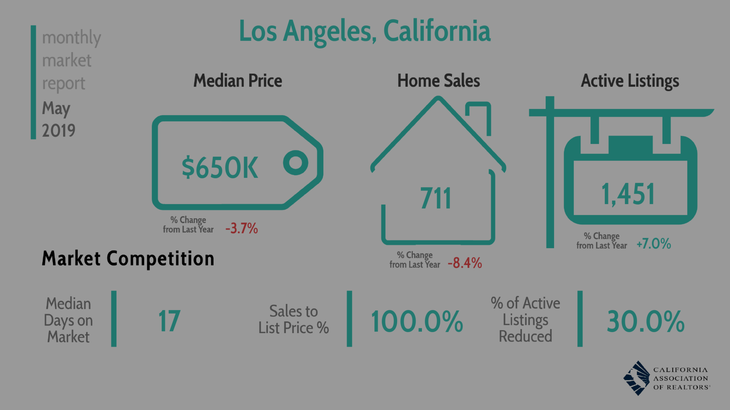 Los Angeles Market Report – May 2019