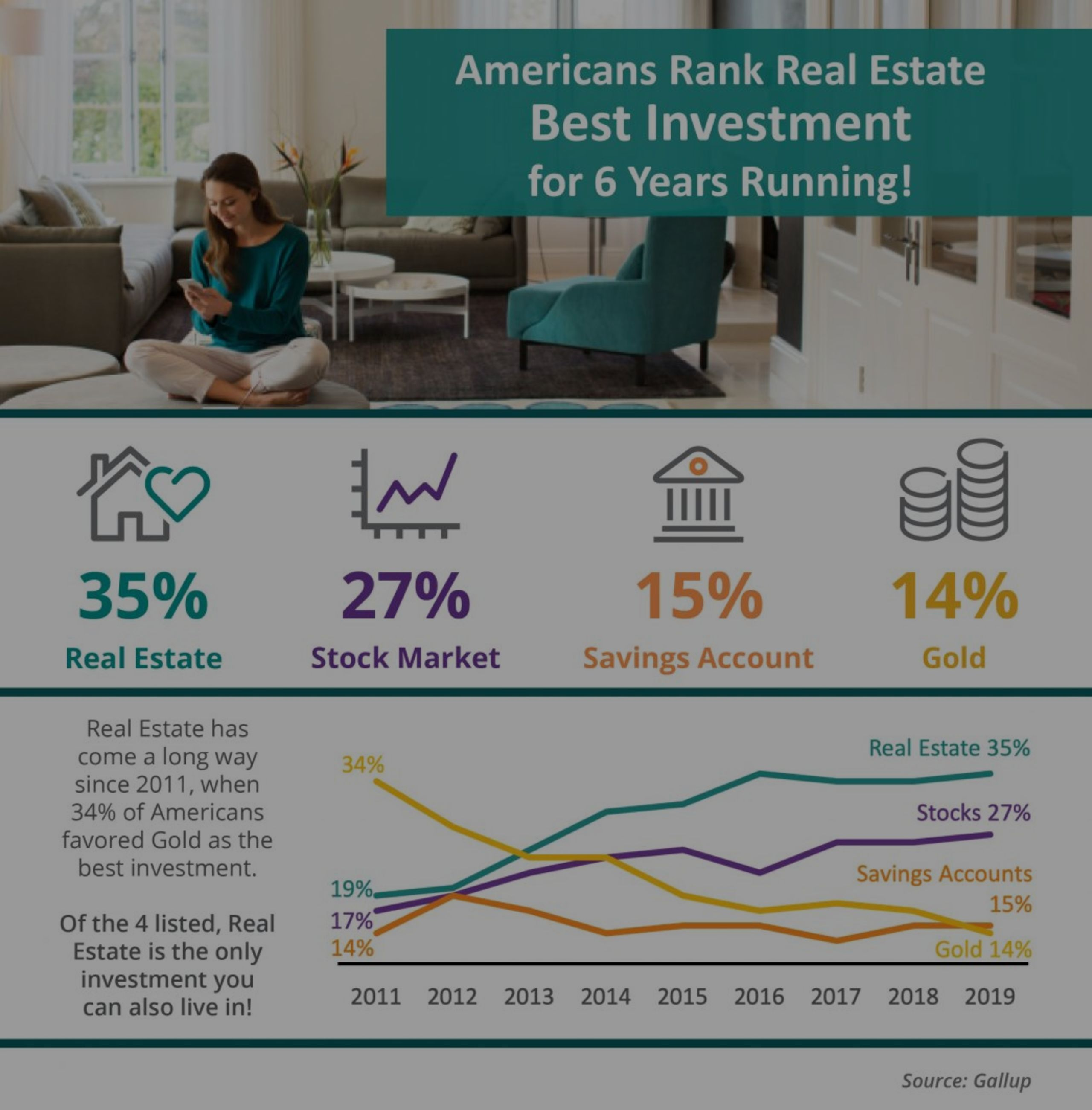 Americans Rank Real Estate Best Investment for 6 Years Running! [INFOGRAPHIC]