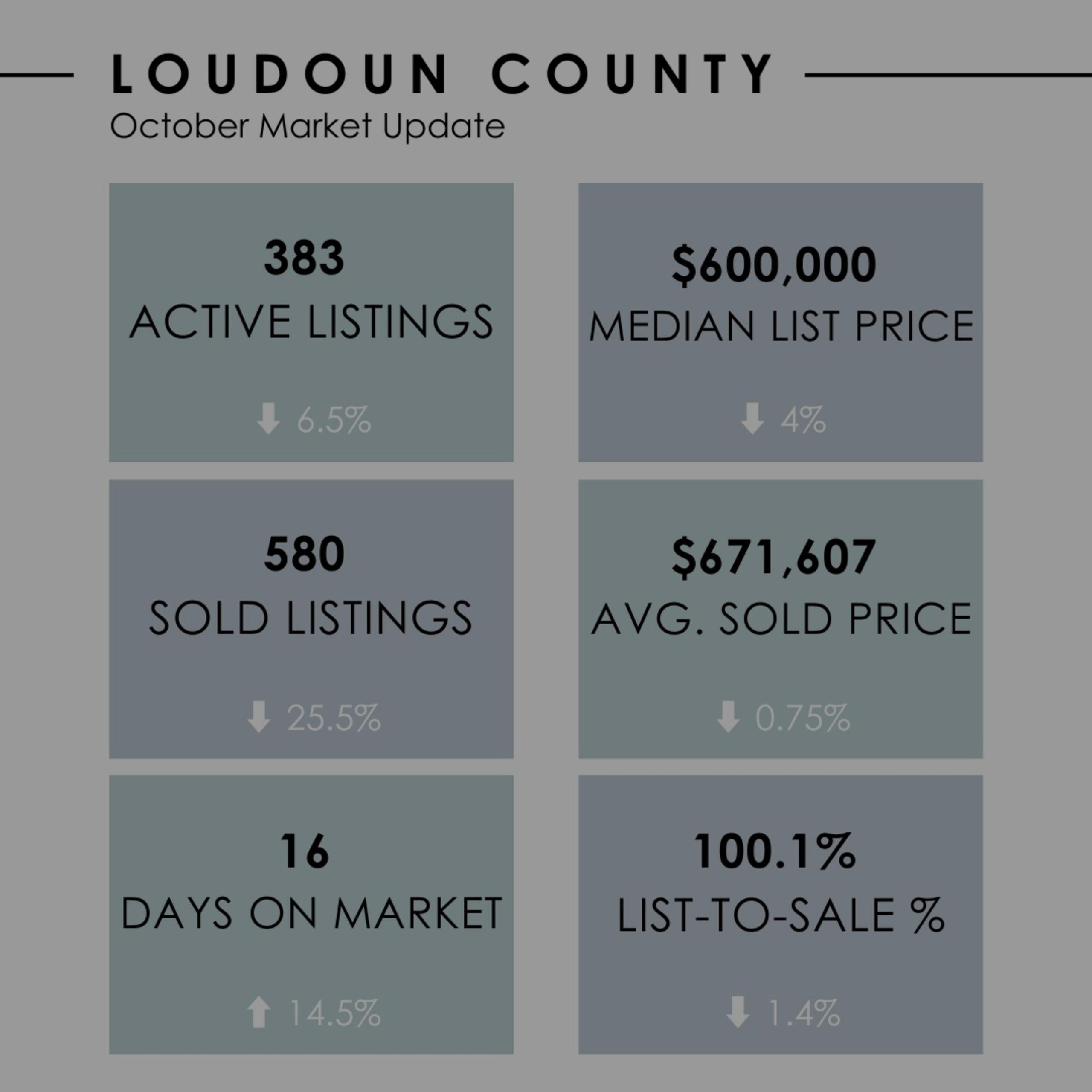 Loudoun County October Market Update