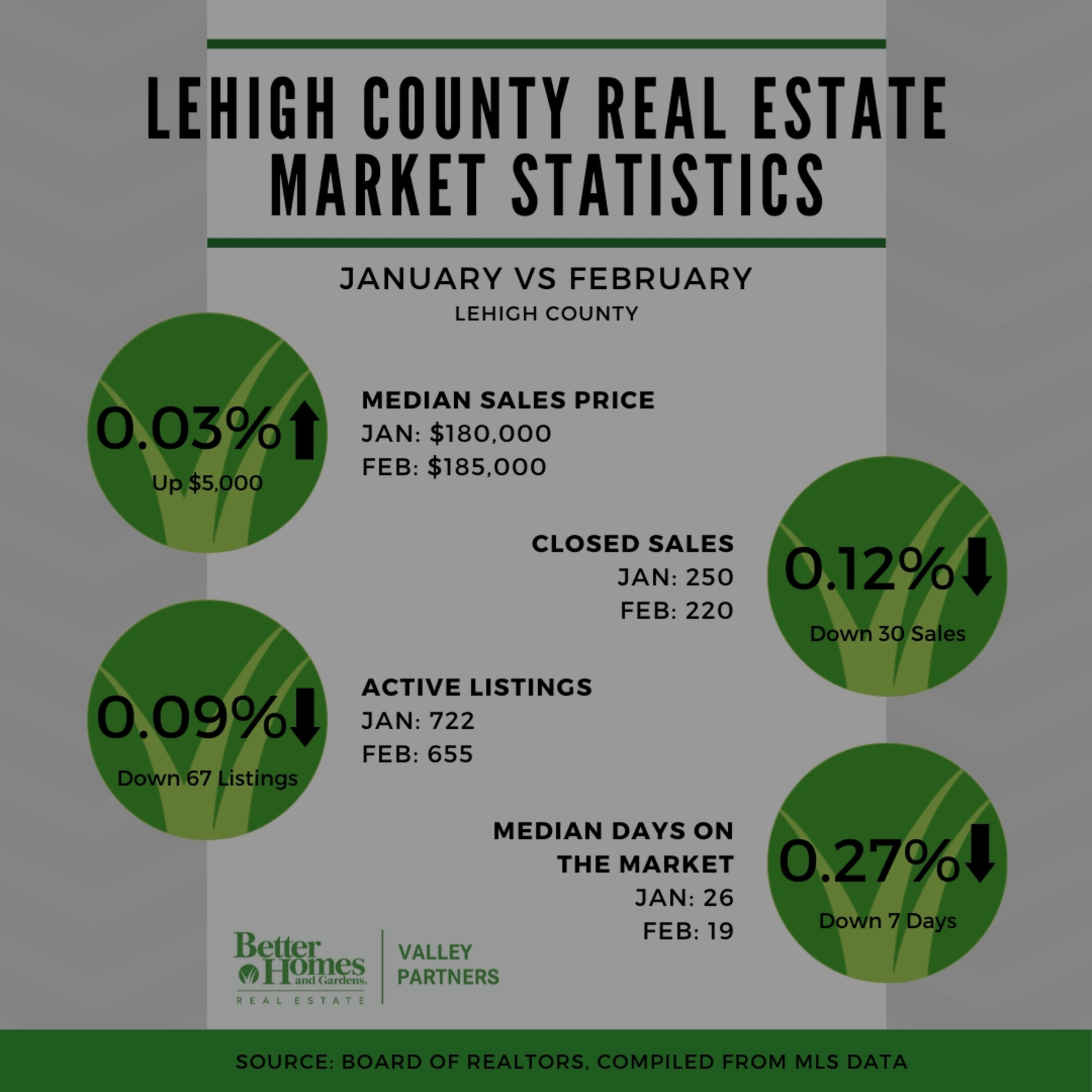 Real Estate Market Update: February 2020
