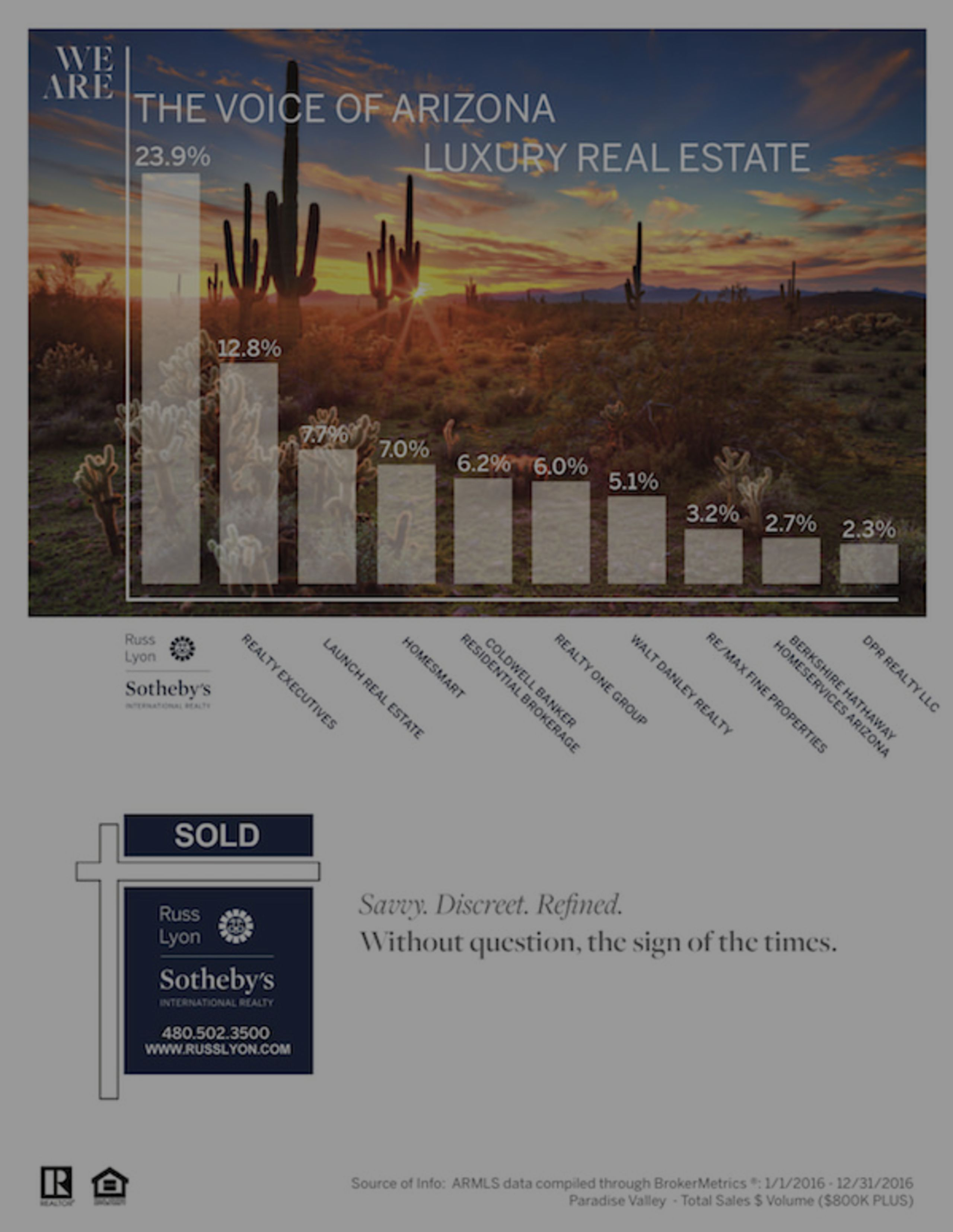 Our Latest Market Share Stats-Paradise Valley