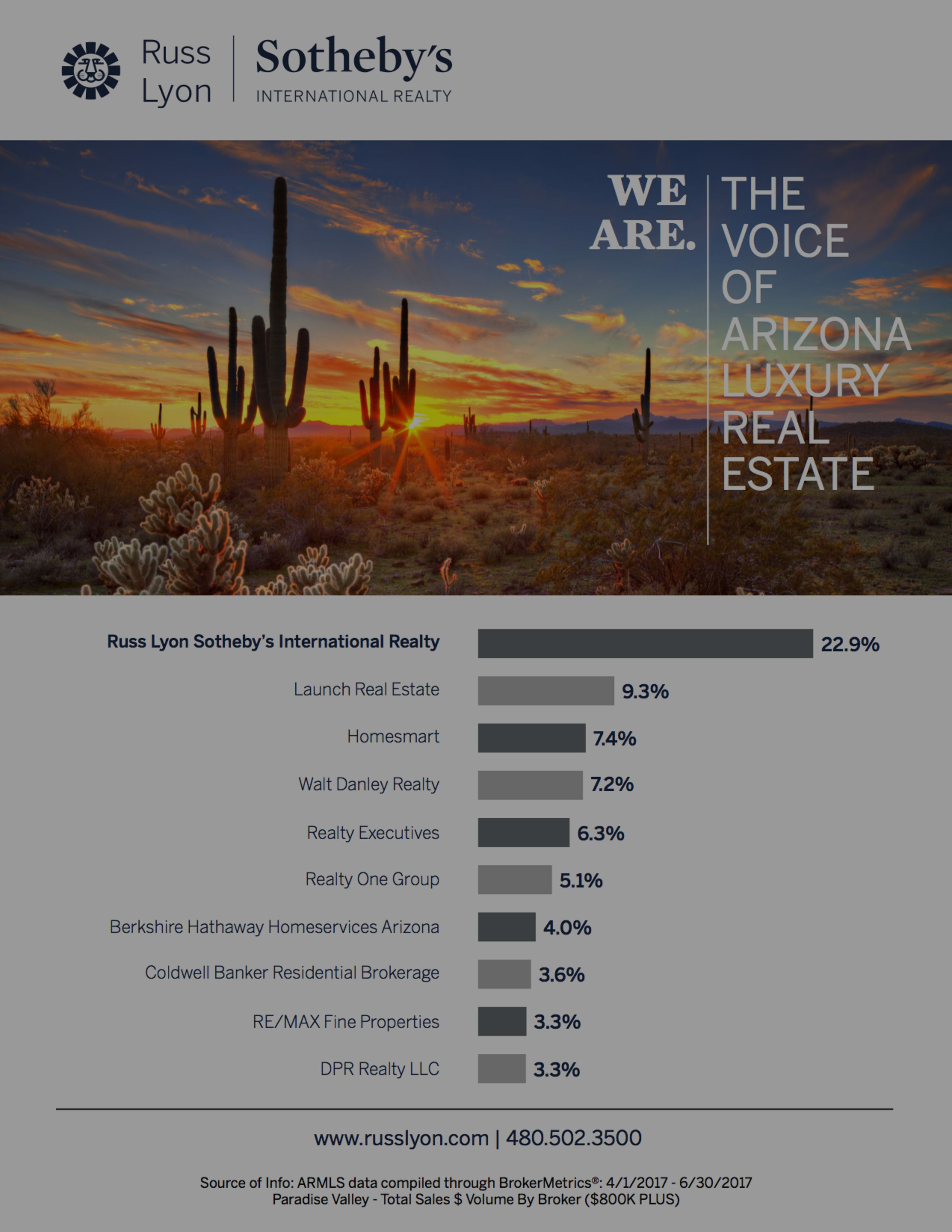Market Share Paradise Valley 2nd Quarter 2017
