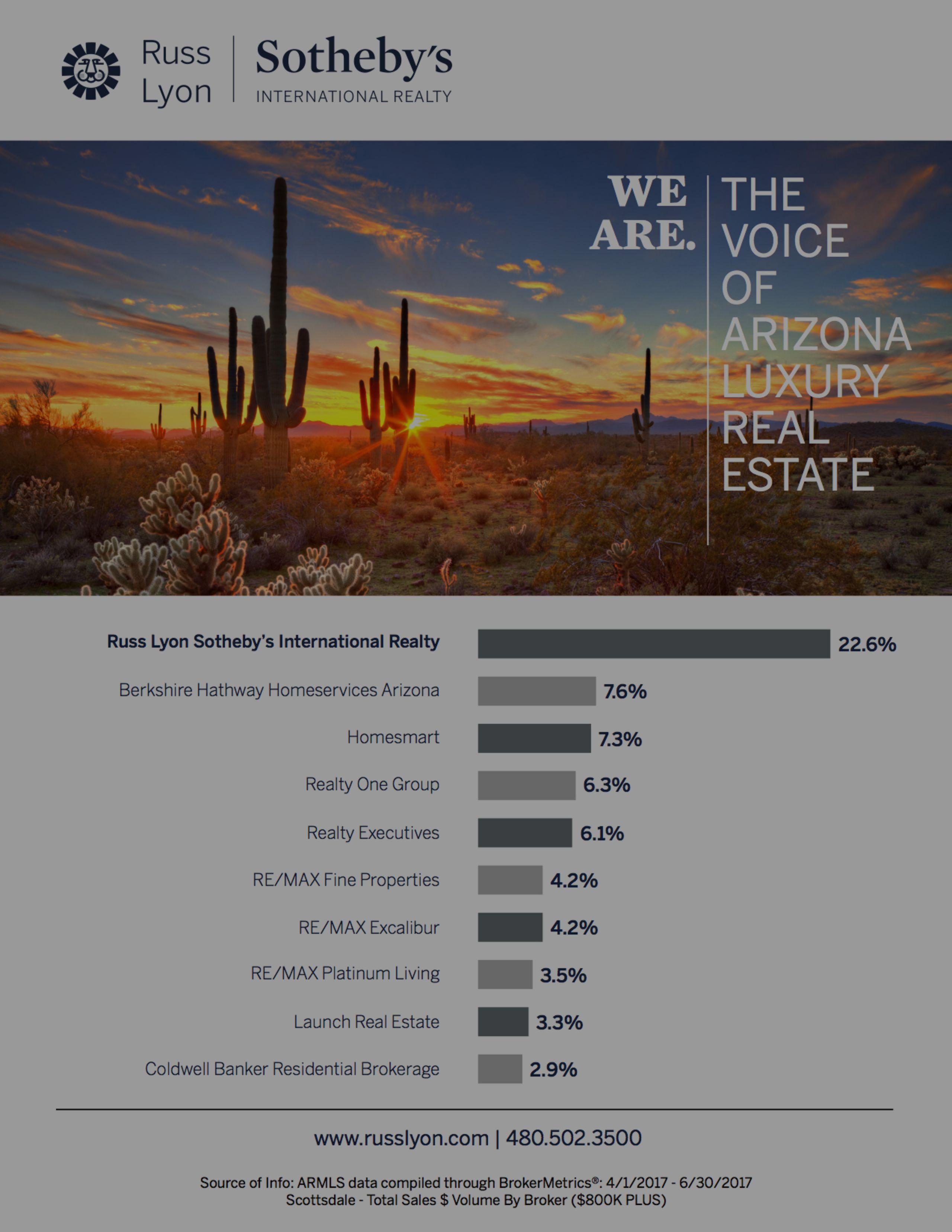 Market Share Scottsdale 2nd Quarter 2017