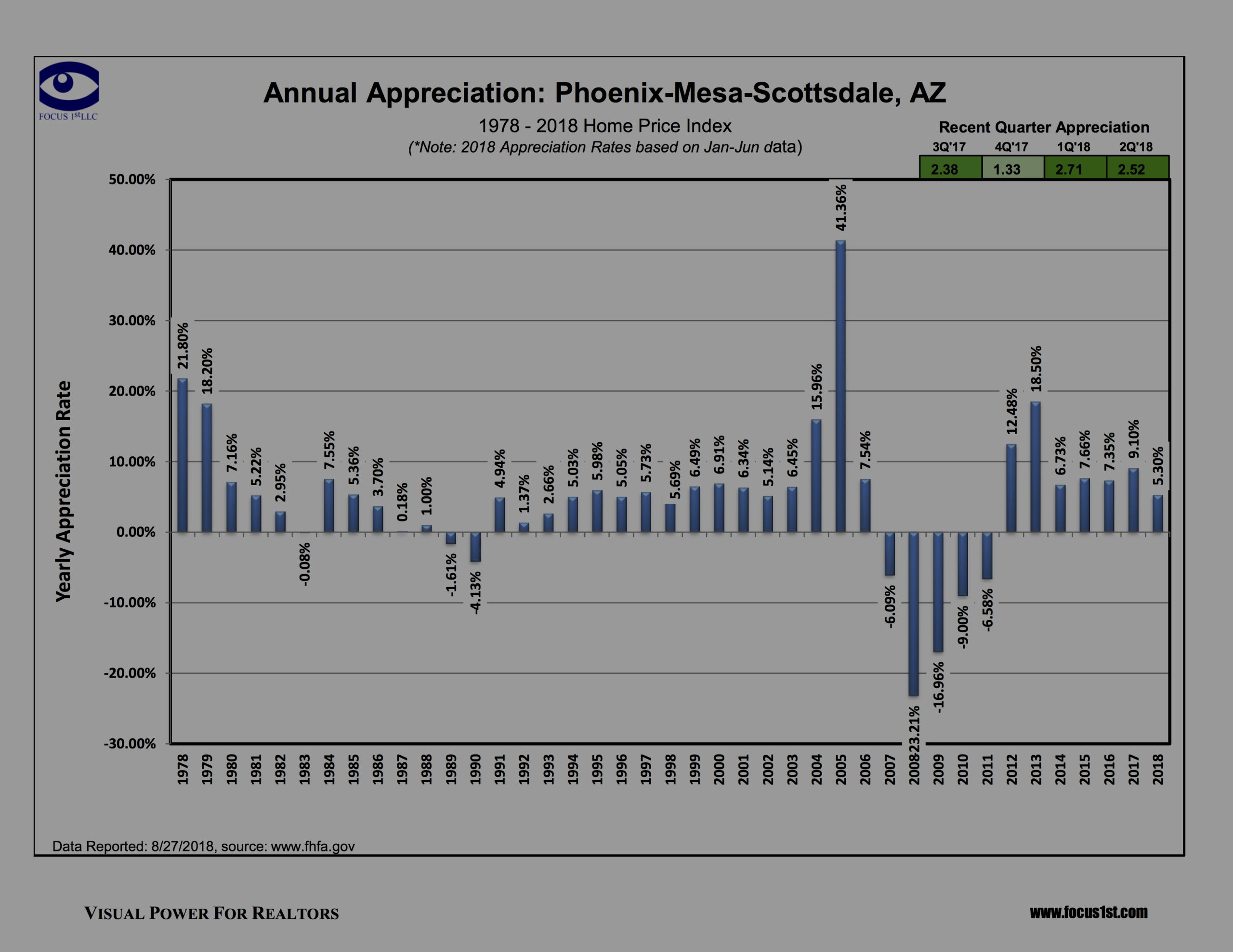 Annual Appreciation – Scottsdale and Phoenix – 2nd Quarter