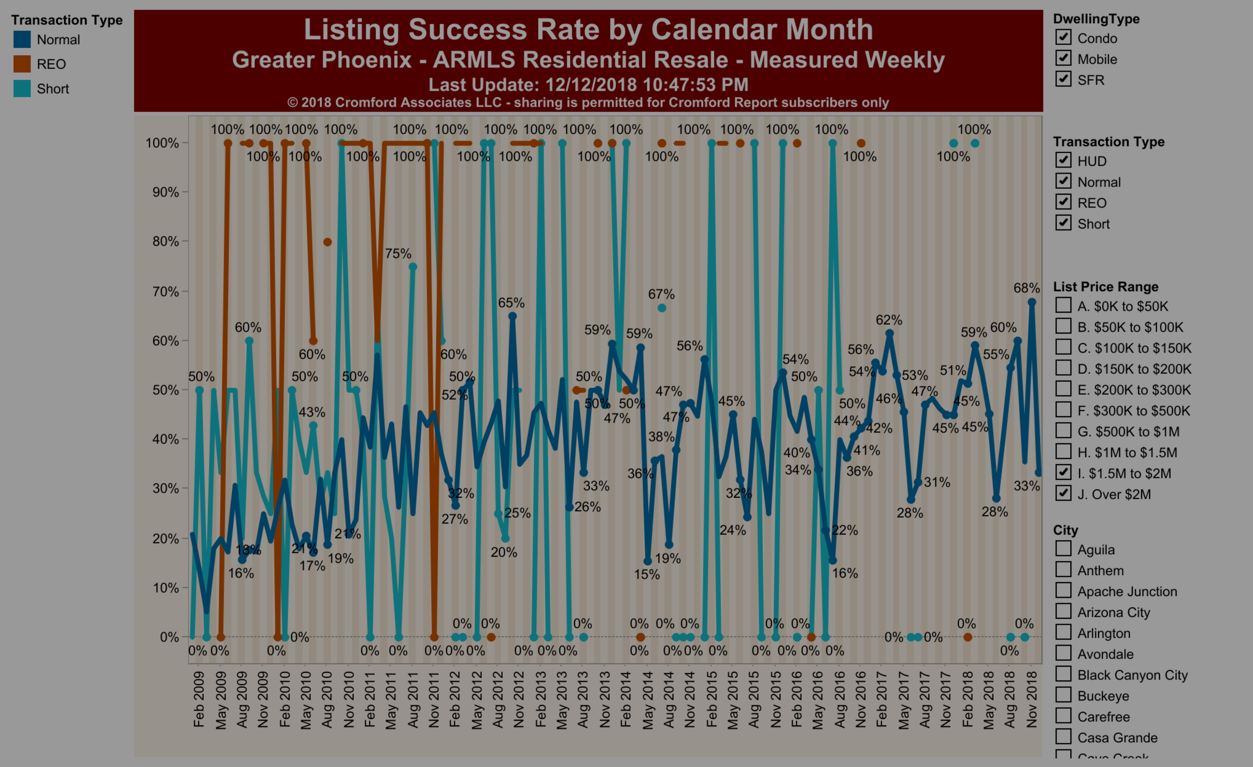 What's Your Listing Success?