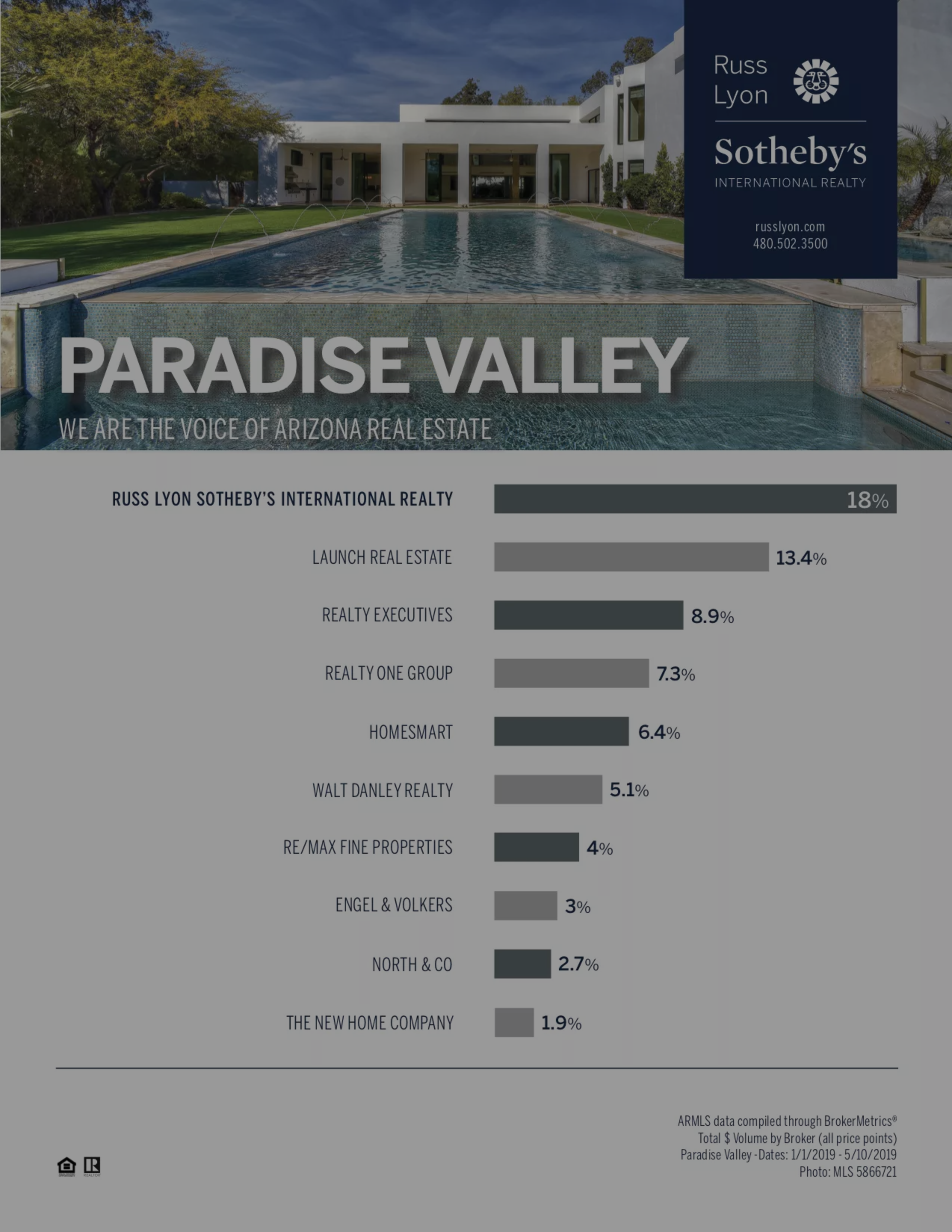 Market Share First Quarter 2019 – Paradise Valley