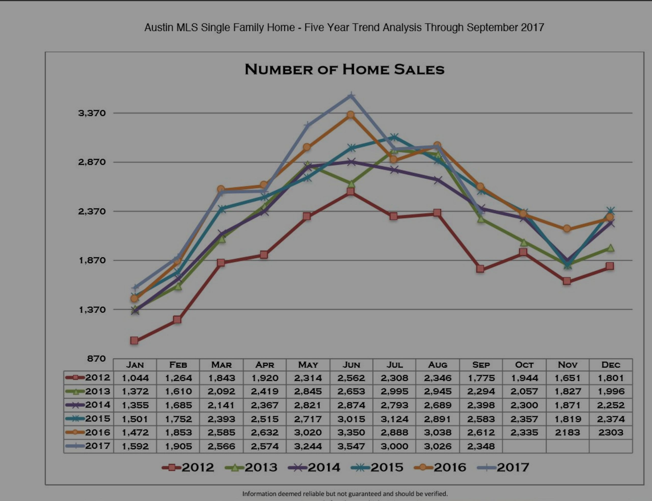 Austin Home Sales:  5 Year Chart