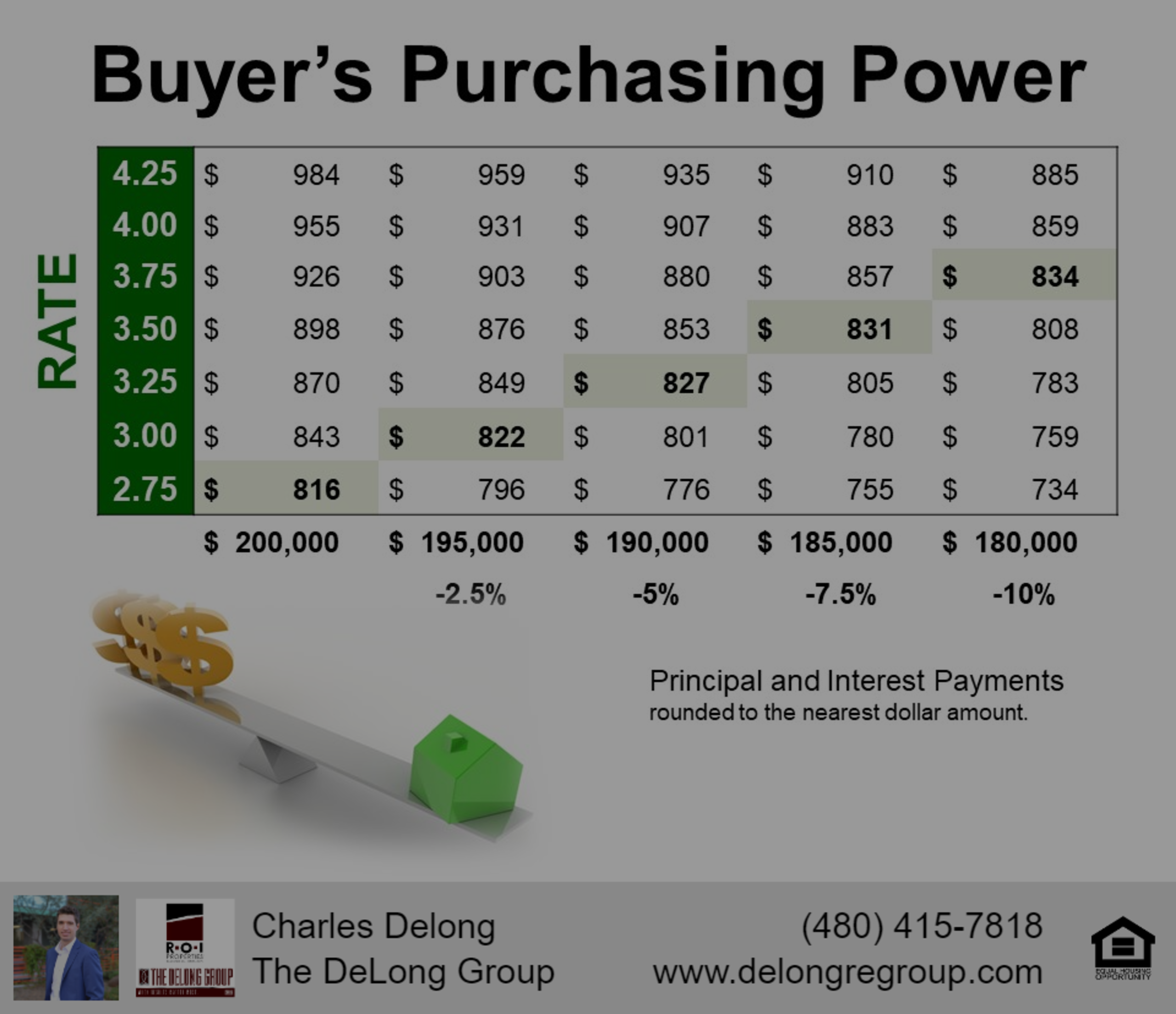 How LOW INTREST Rates Create PURCHASE POWER