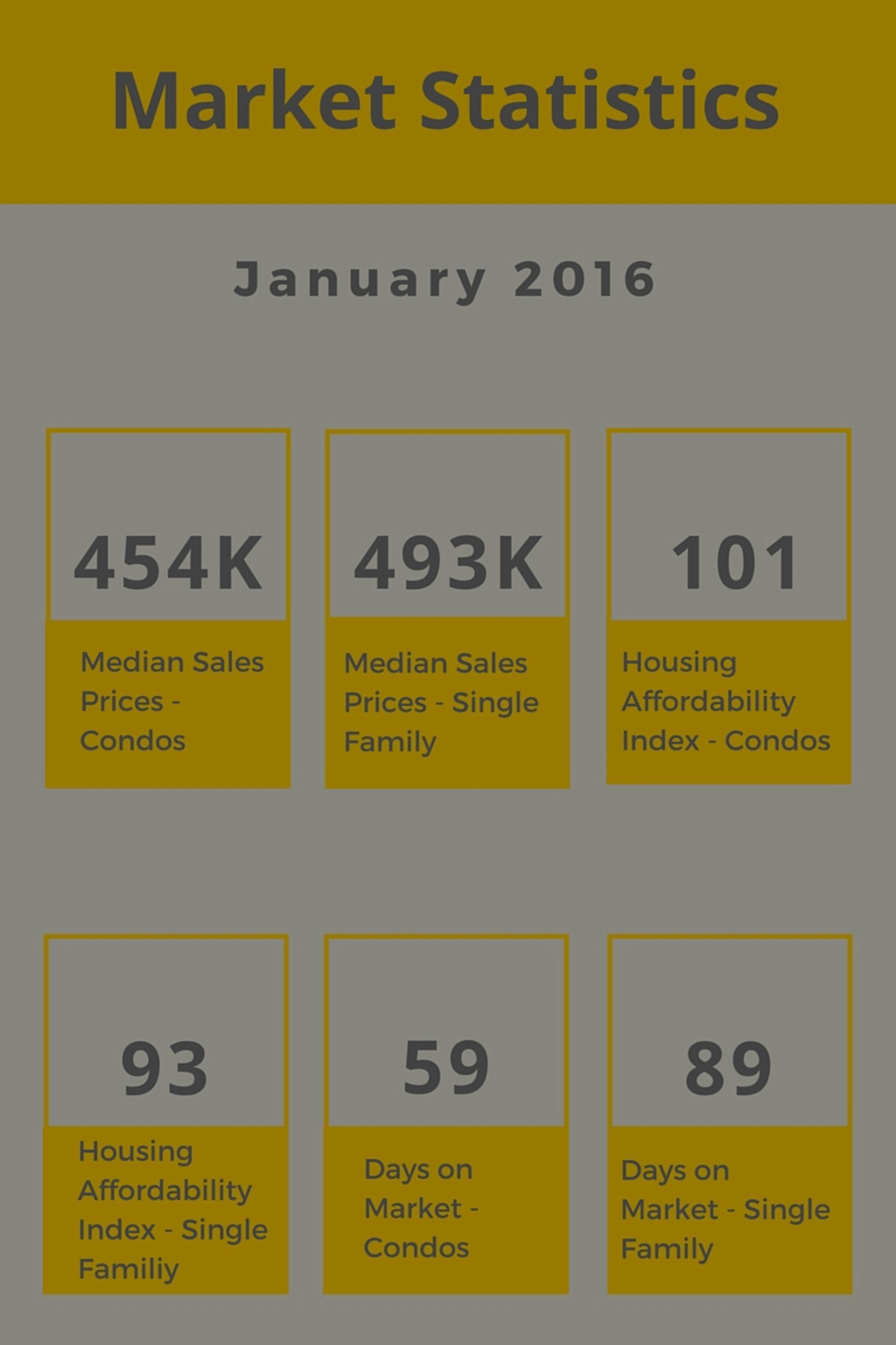 January 2016 Market Stats