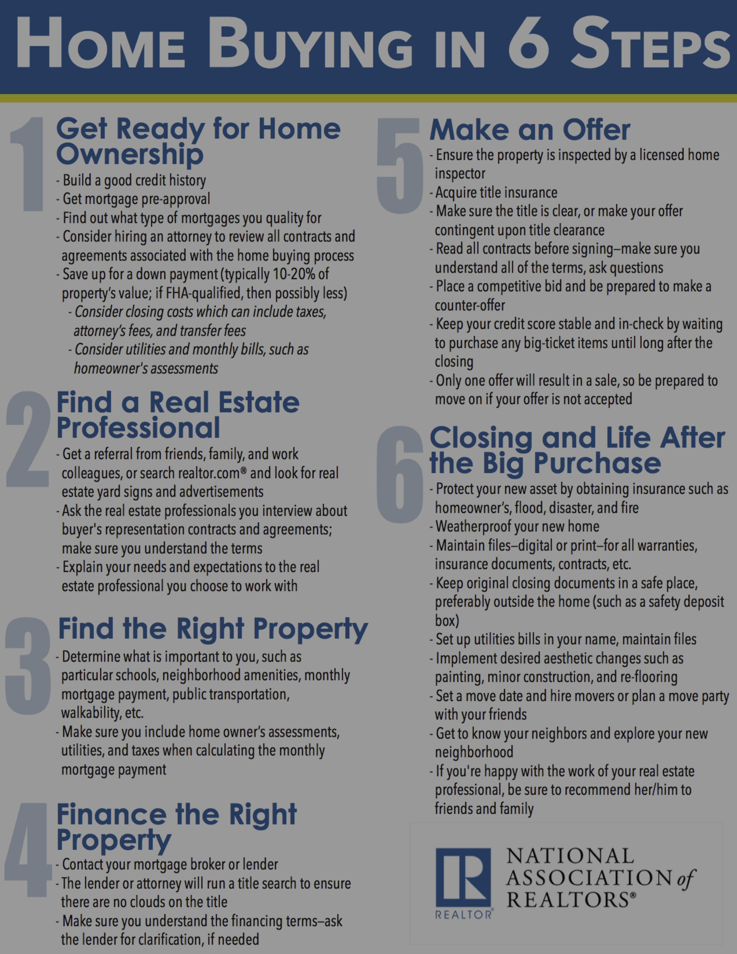Home Buying in Six Steps