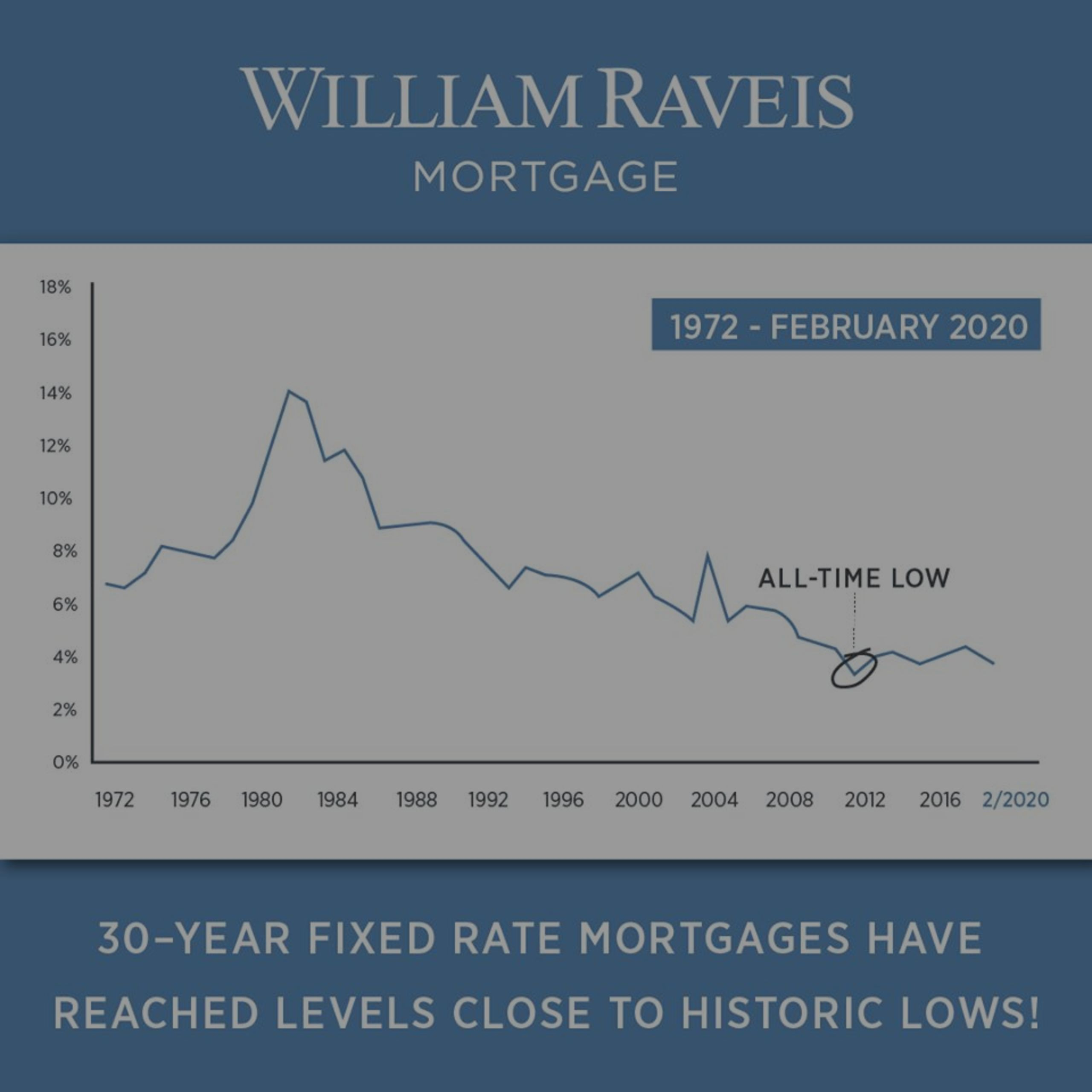 Refinancing efforts in the first quarter of 2020!
