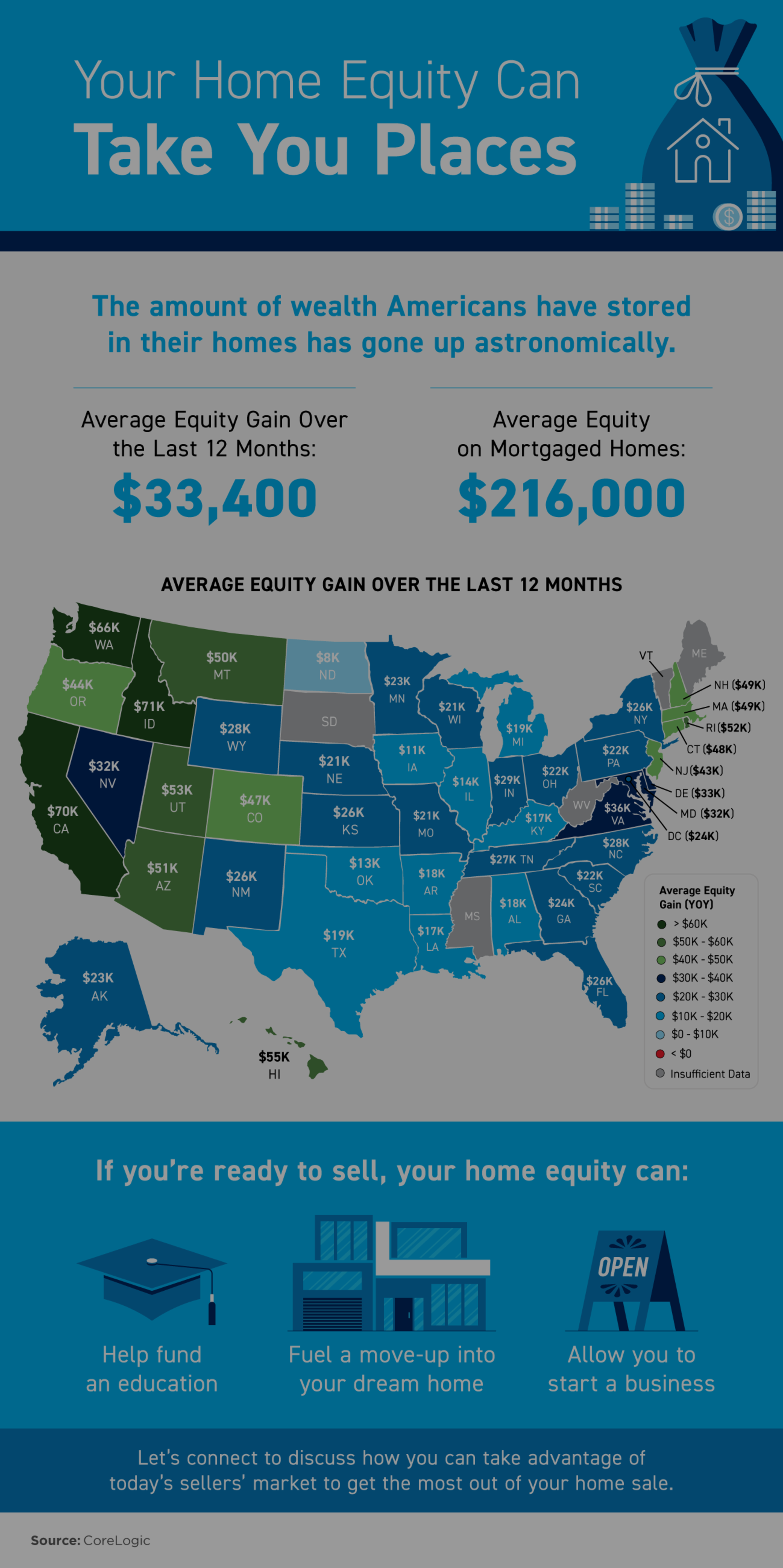 Your Home Equity Can Take You Places