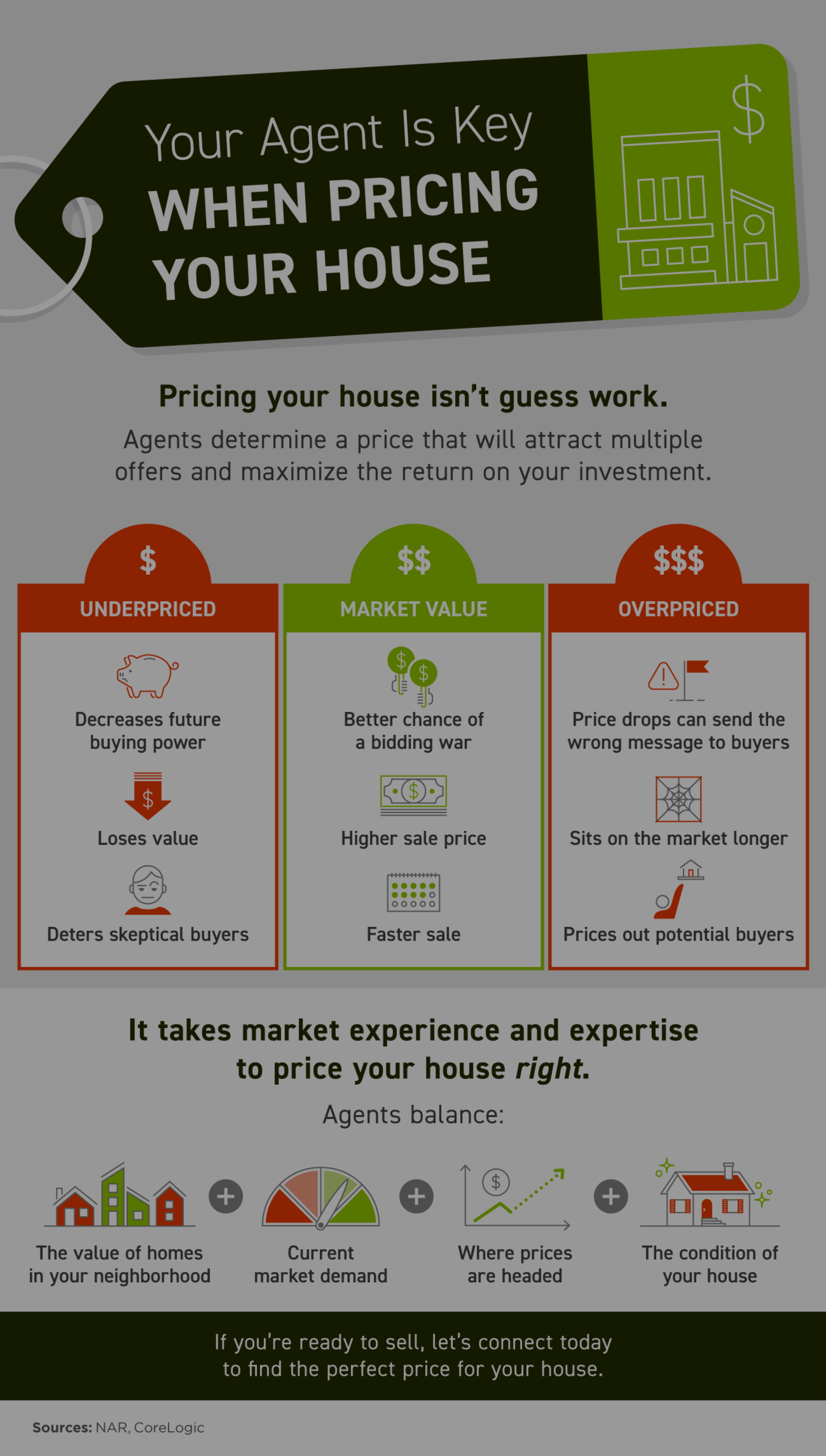 Your Agent Is Key When Pricing Your House