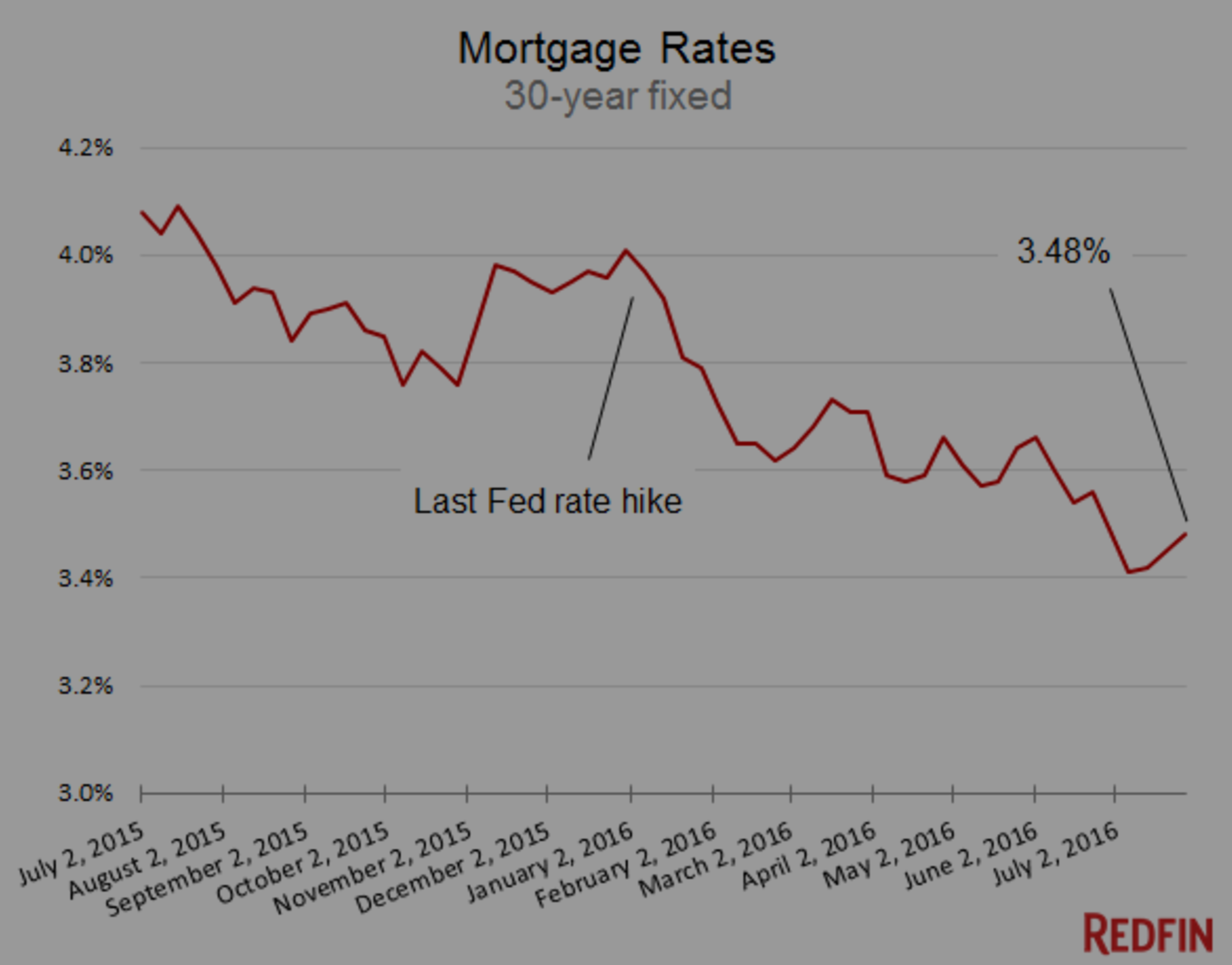 Mortgage Rates Under 4%