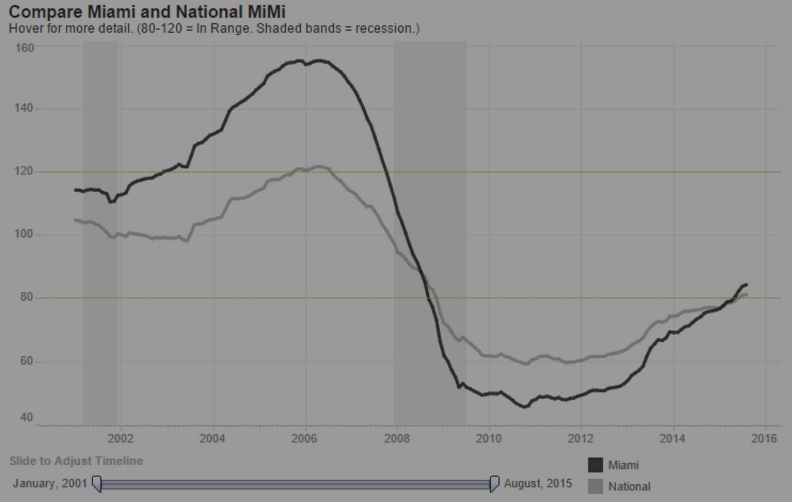 Housing Market Remains on Track