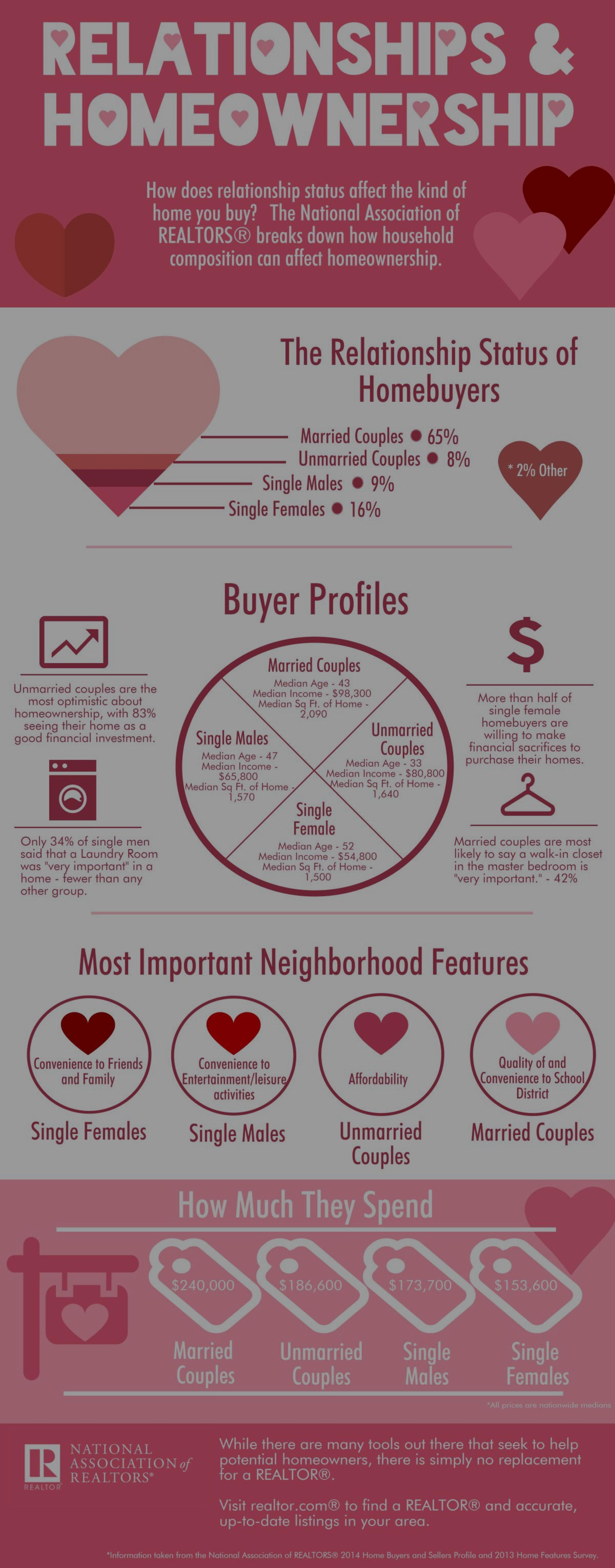 Does your relationship status affect the kind of home you buy?