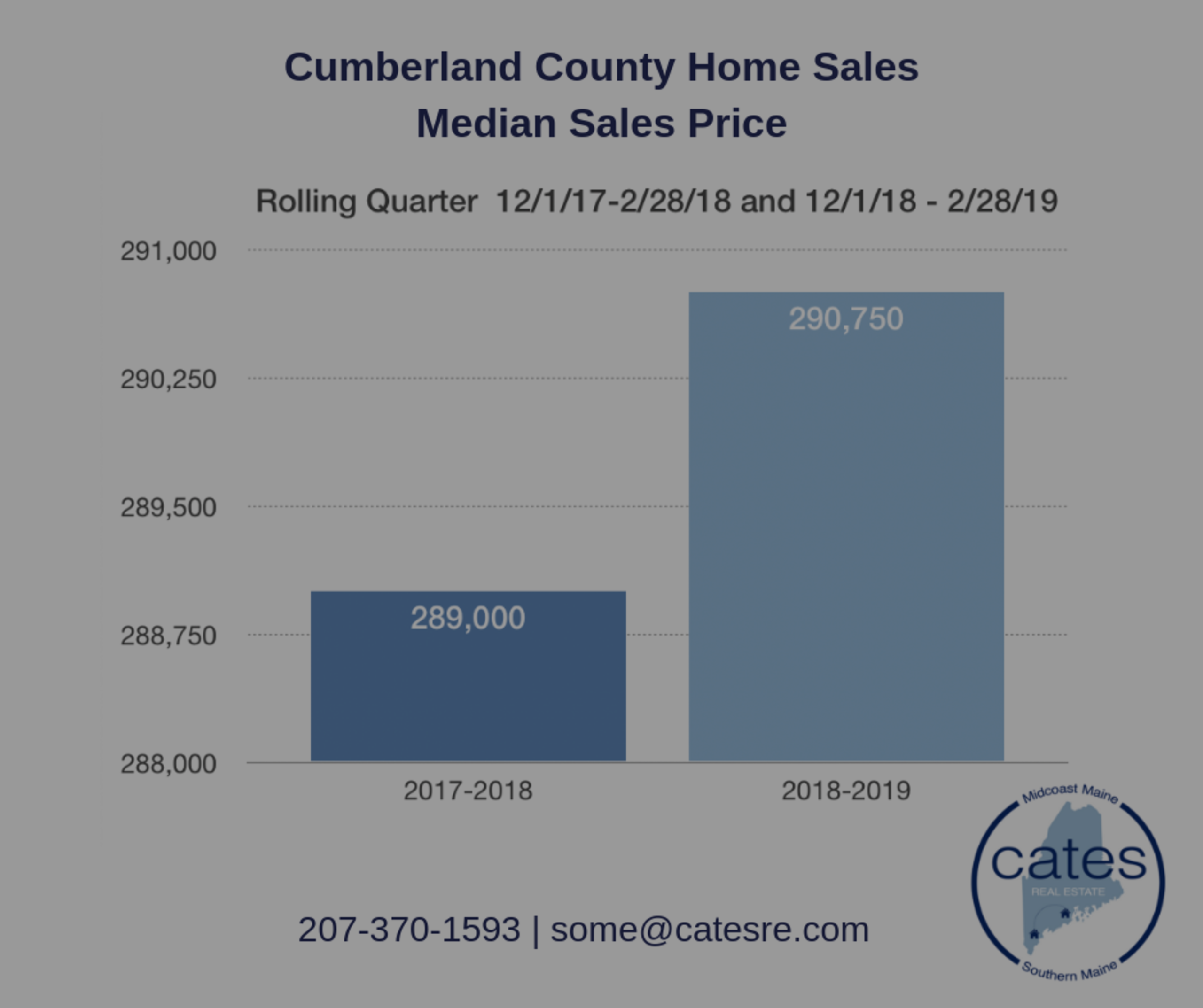 Cumberland County Home Sales: First Quarter Report 2019