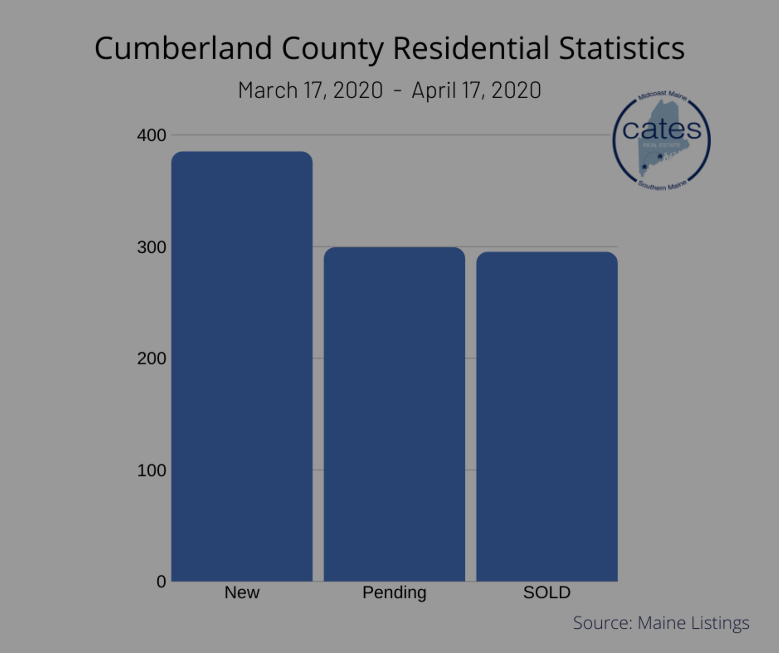 Cumberland County Home Sales
