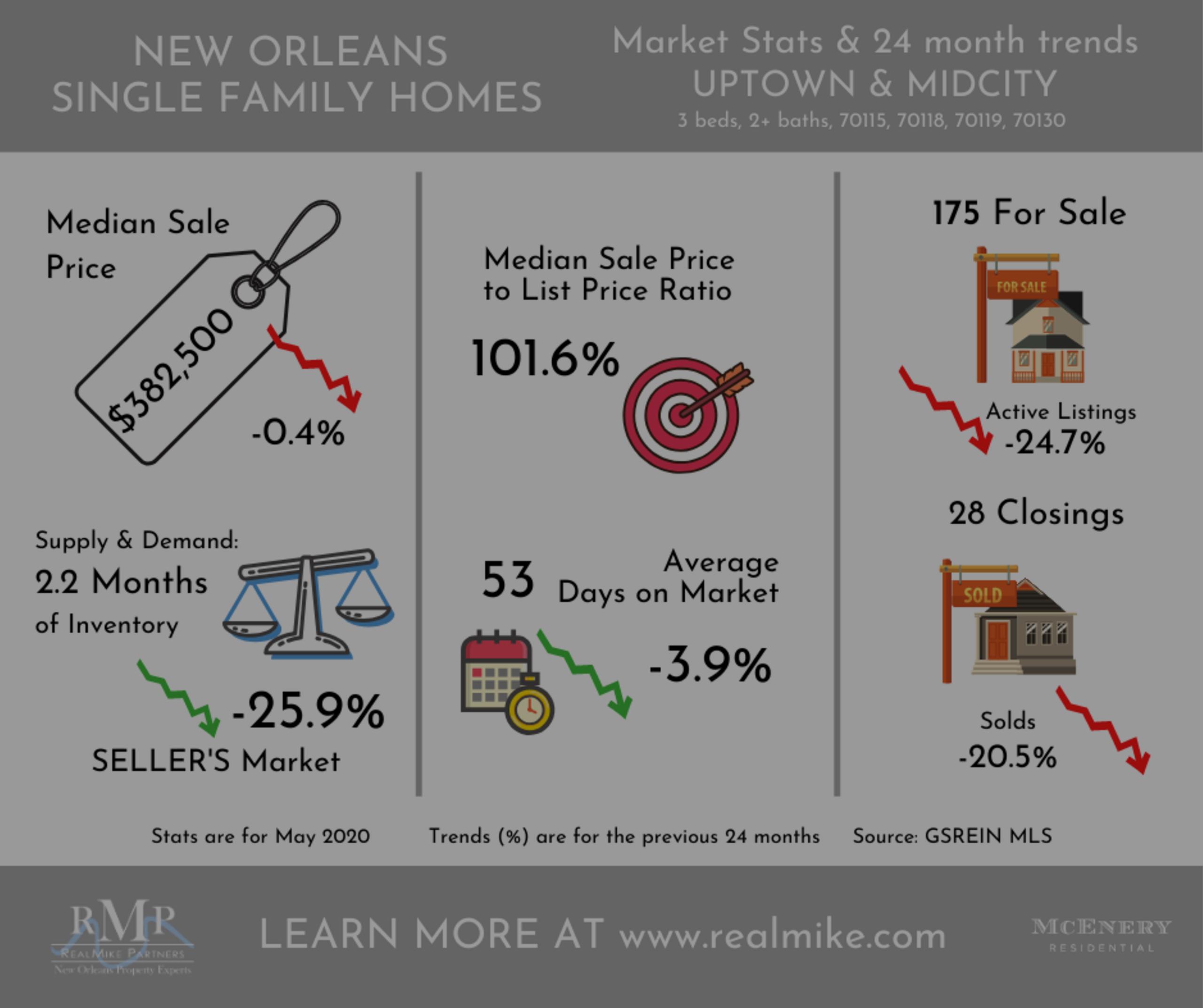 New Orleans Real Estate Market is back despite COVID-19