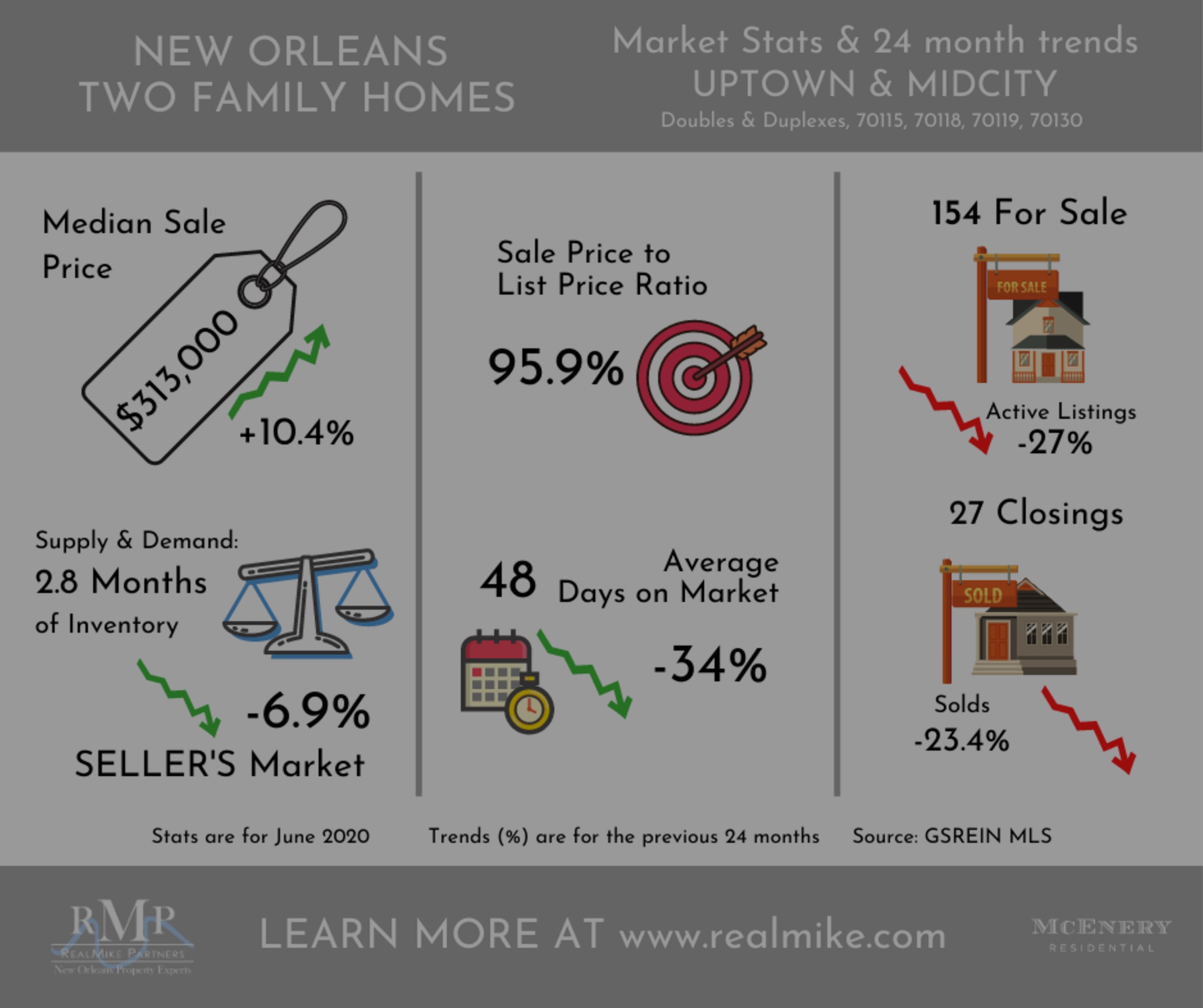 June activity proves market is back. New Orleans Market 5th best recovery in Nation!