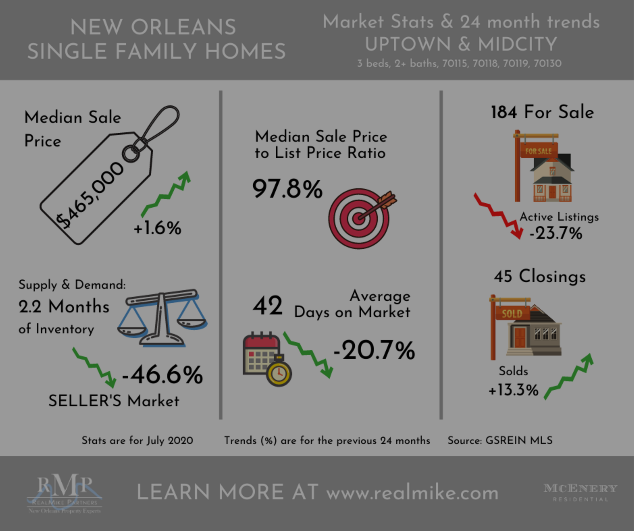 August 2020 Market Update – Luxury and Single-Family