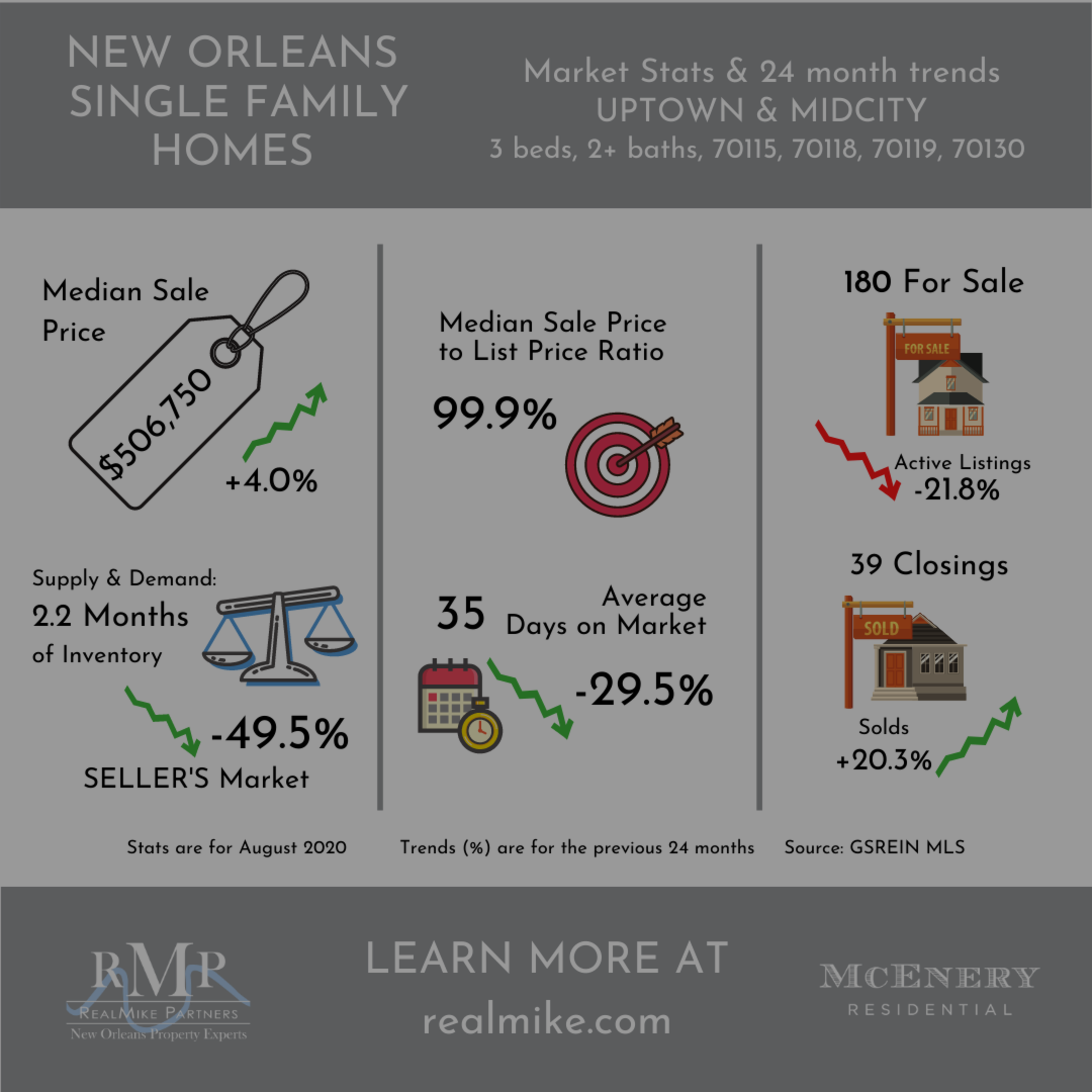 September 2020 Market Update – Doubles and Single-Family