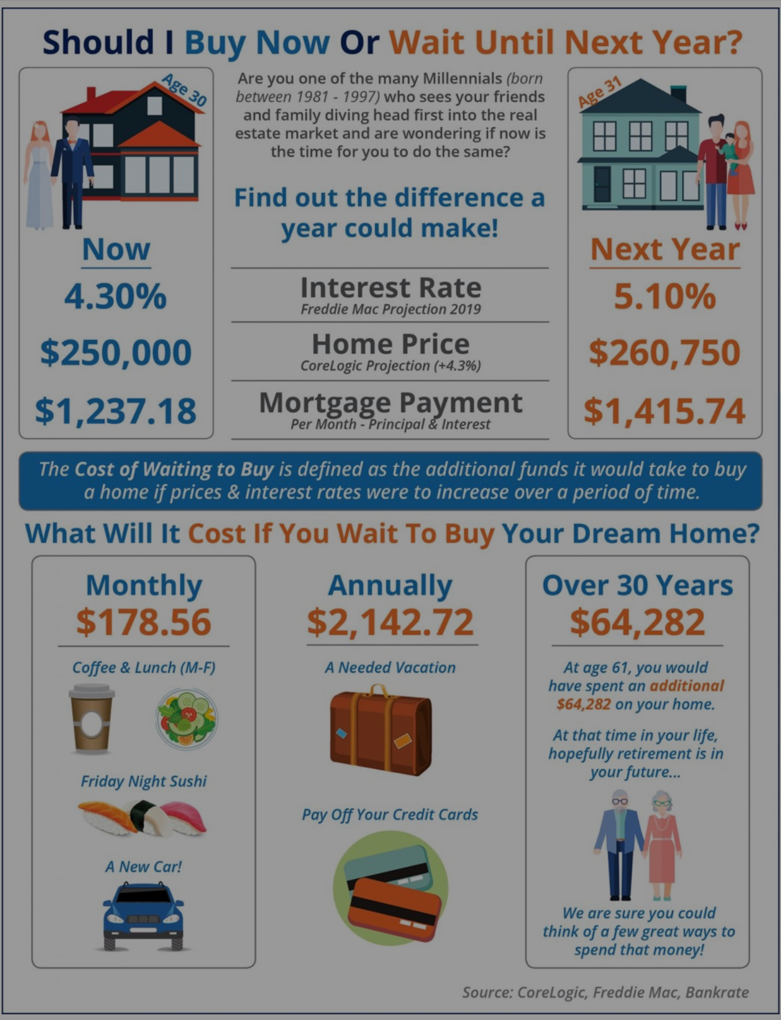 Should You Wait a Year to Buy a Home?
