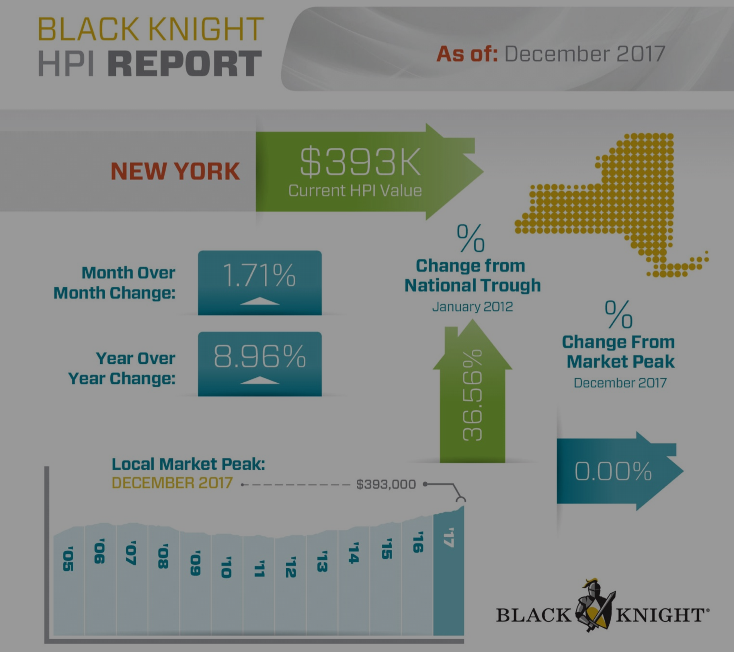 Black Knight Releases Report for 2017