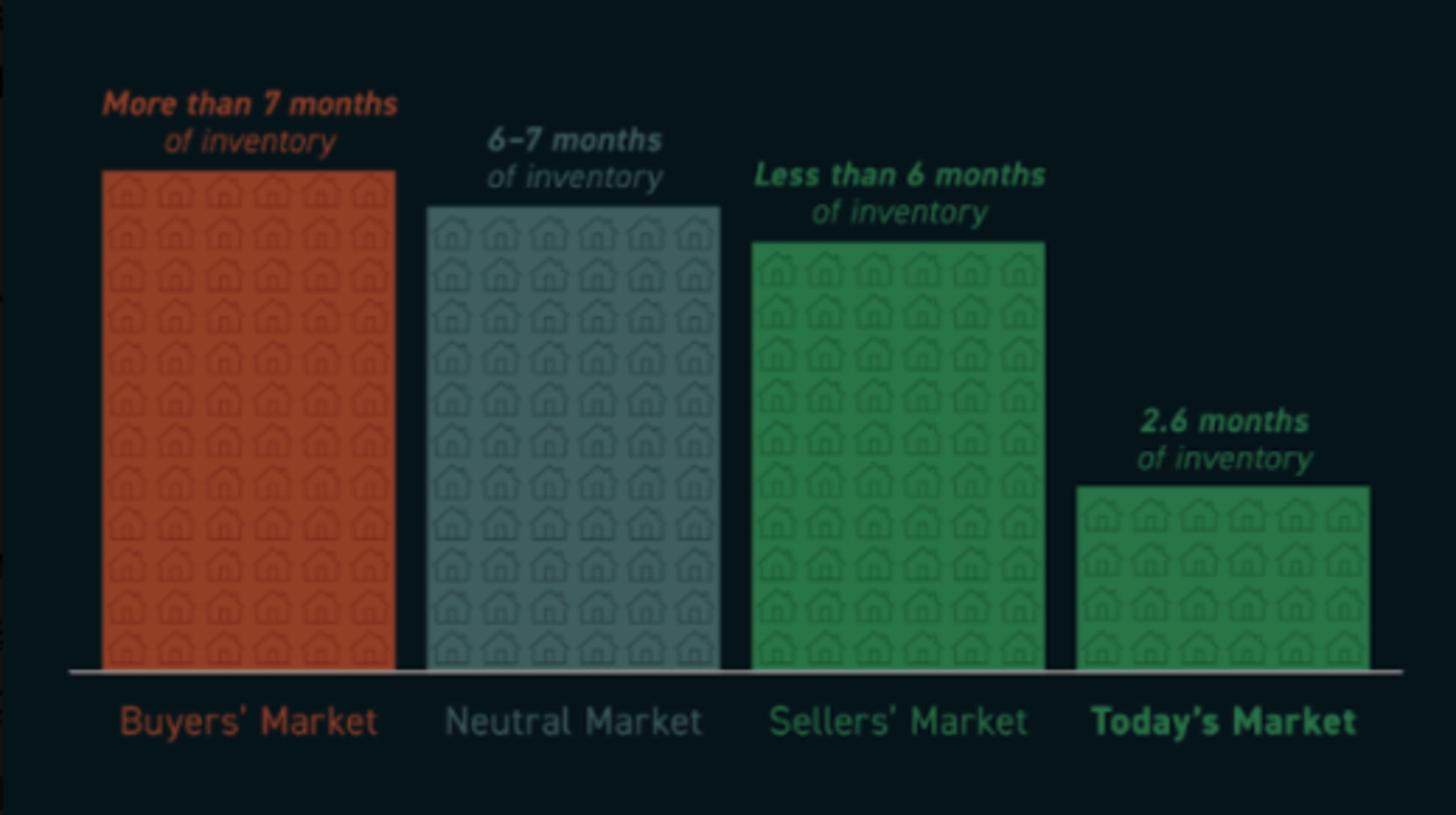 Yep, It Is Still A Seller's Market