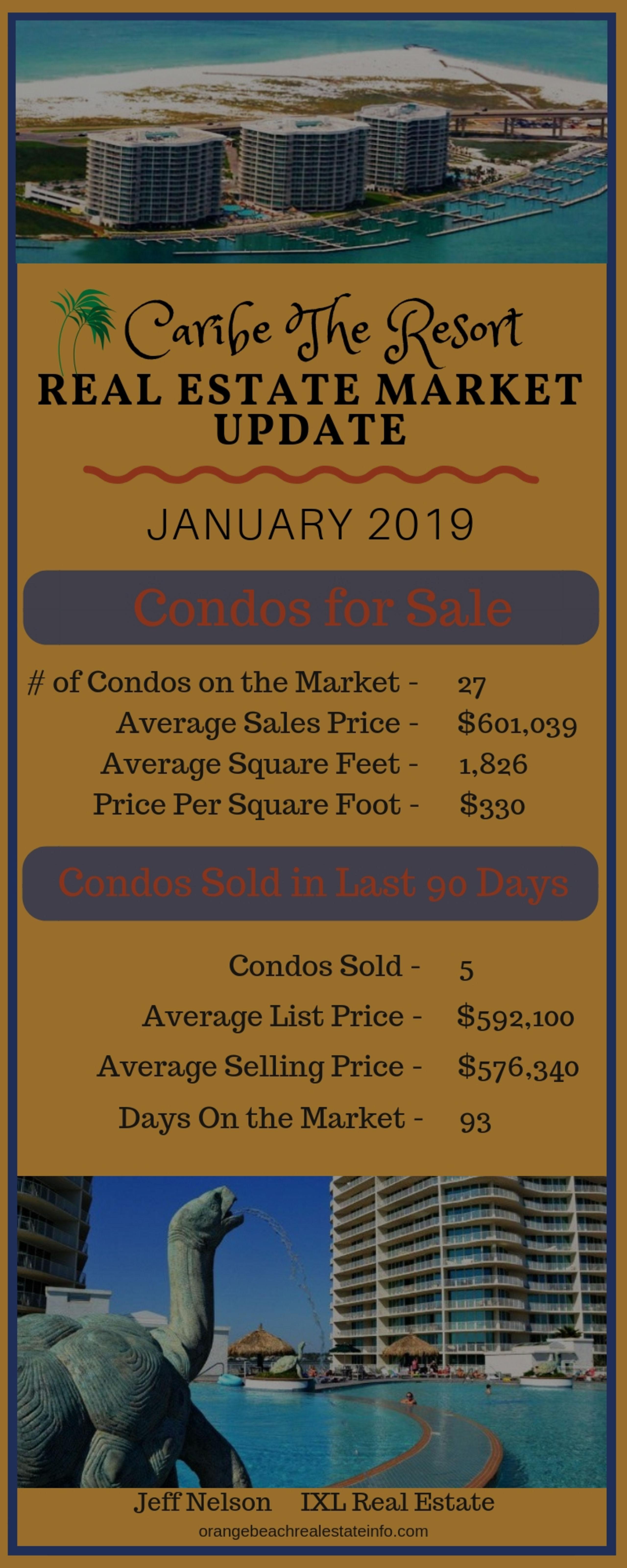 Caribe Real Estate Market Update – Jan 2019
