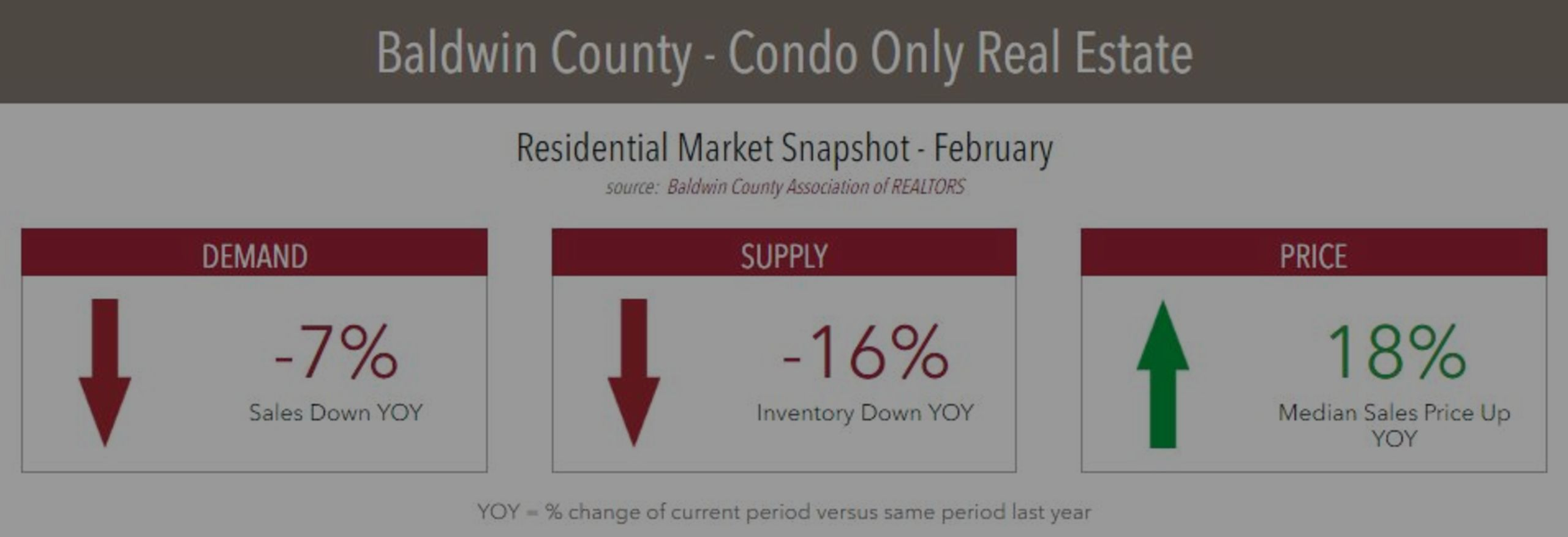 Condo Prices Up in Baldwin County in February from a Year Ago