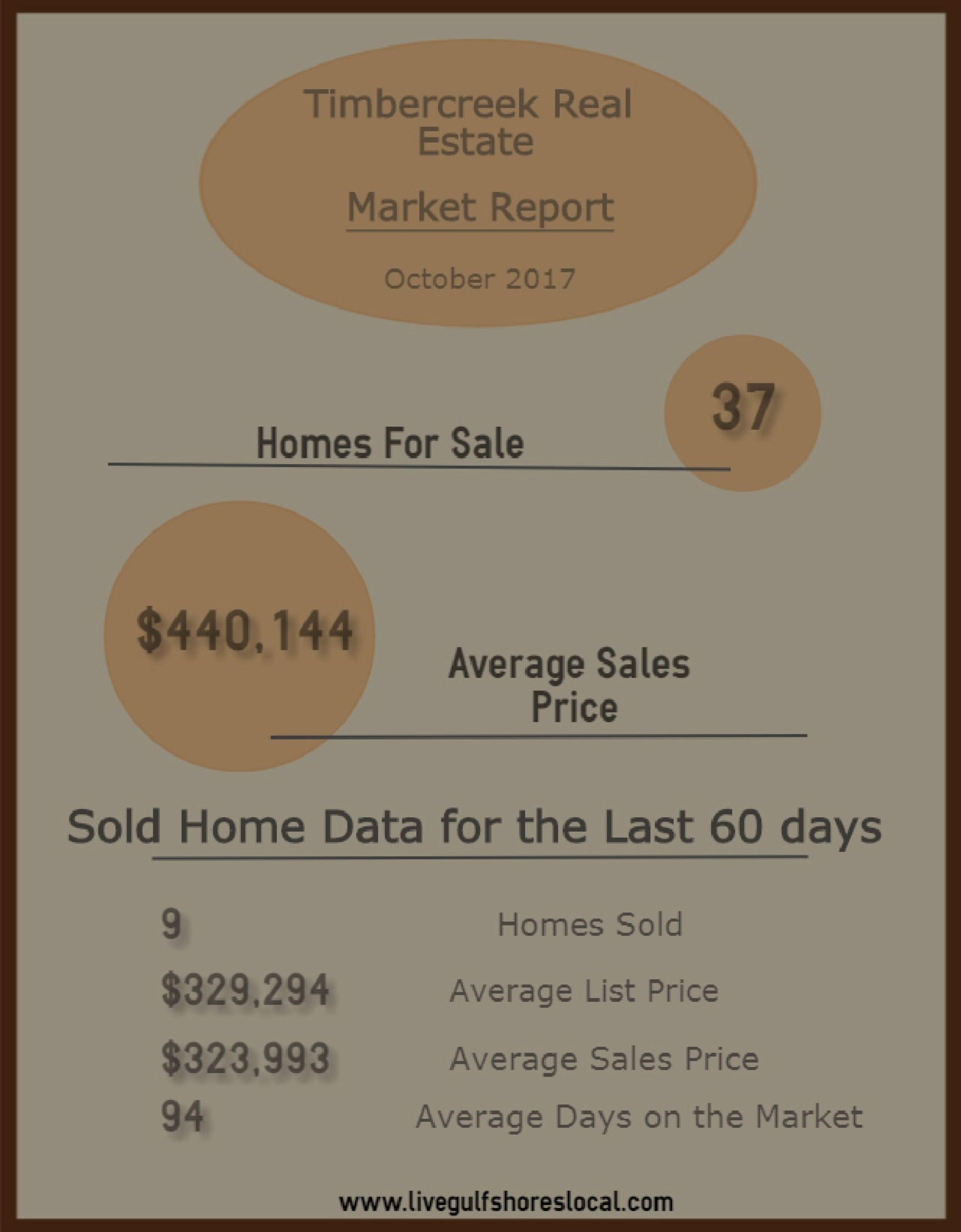 Timbercreek Real Estate Market Update – Oct 2017