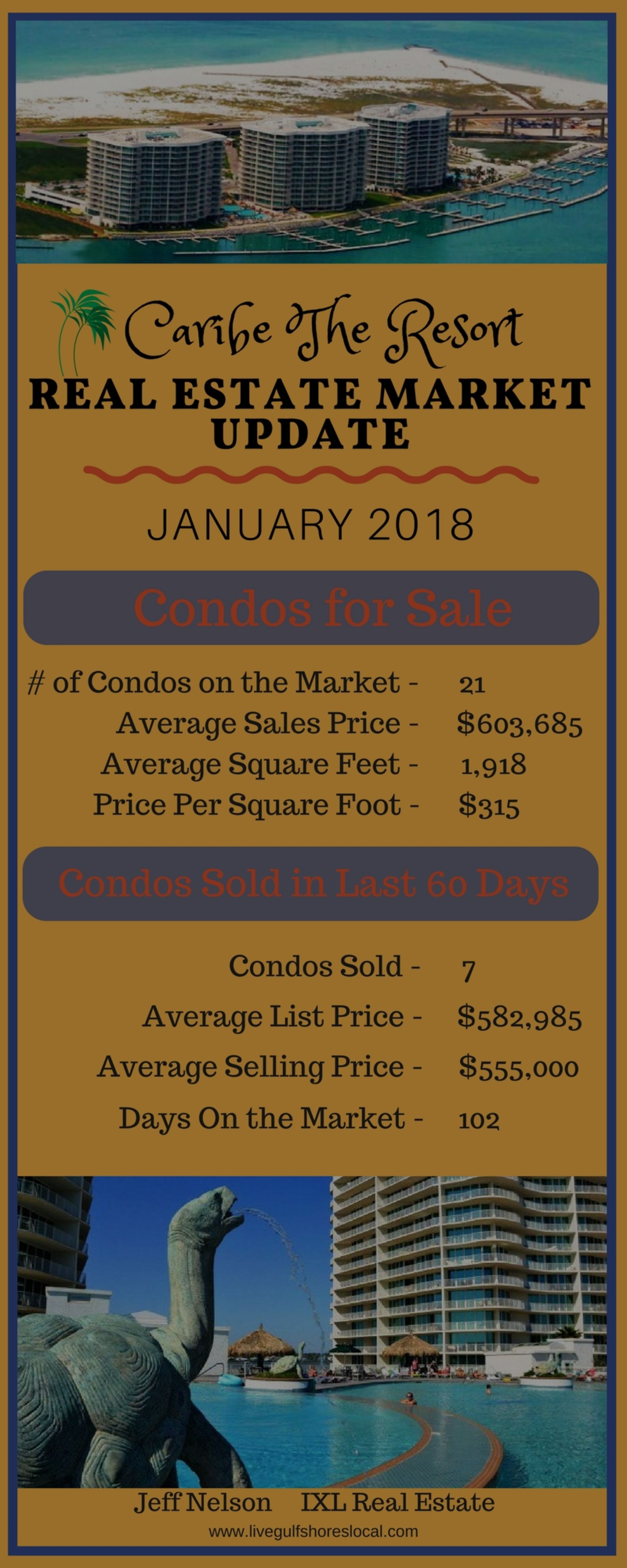 Caribe Real Estate Market Report – January 2018