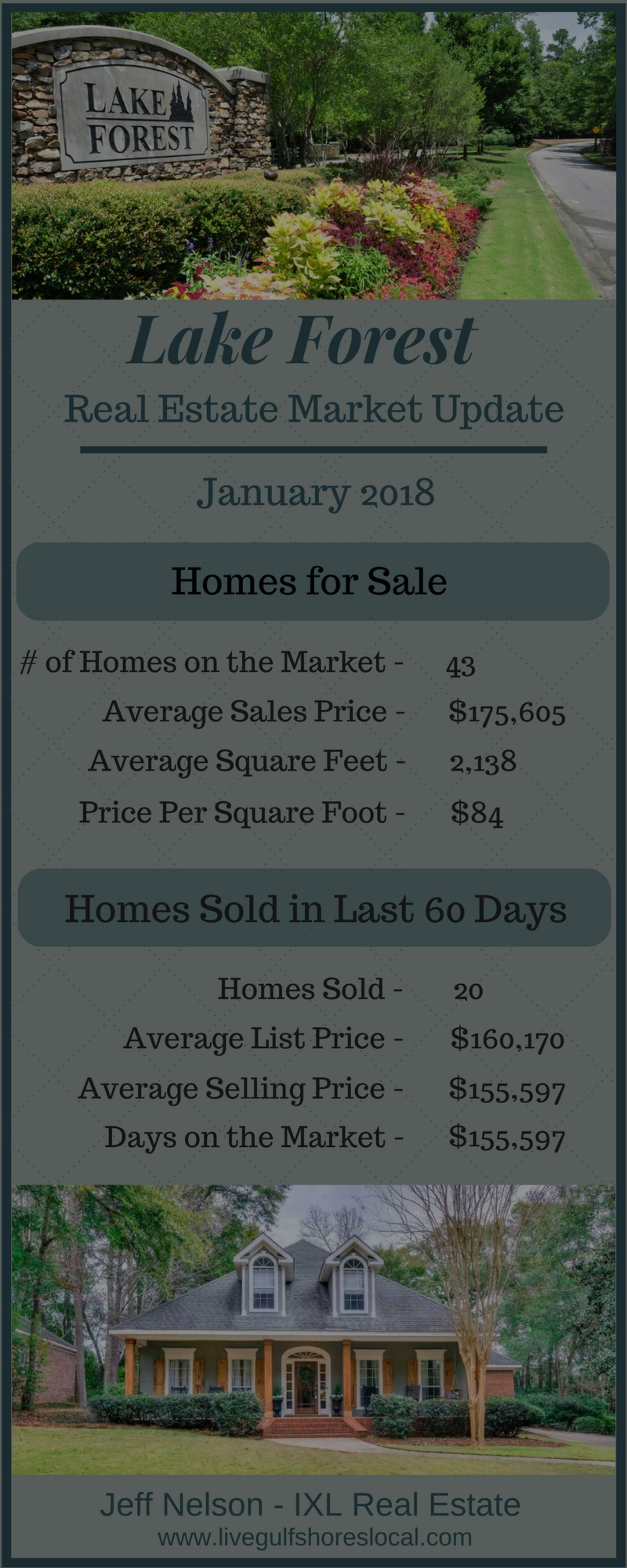 Lake Forest Real Estate Market Report – January 2018
