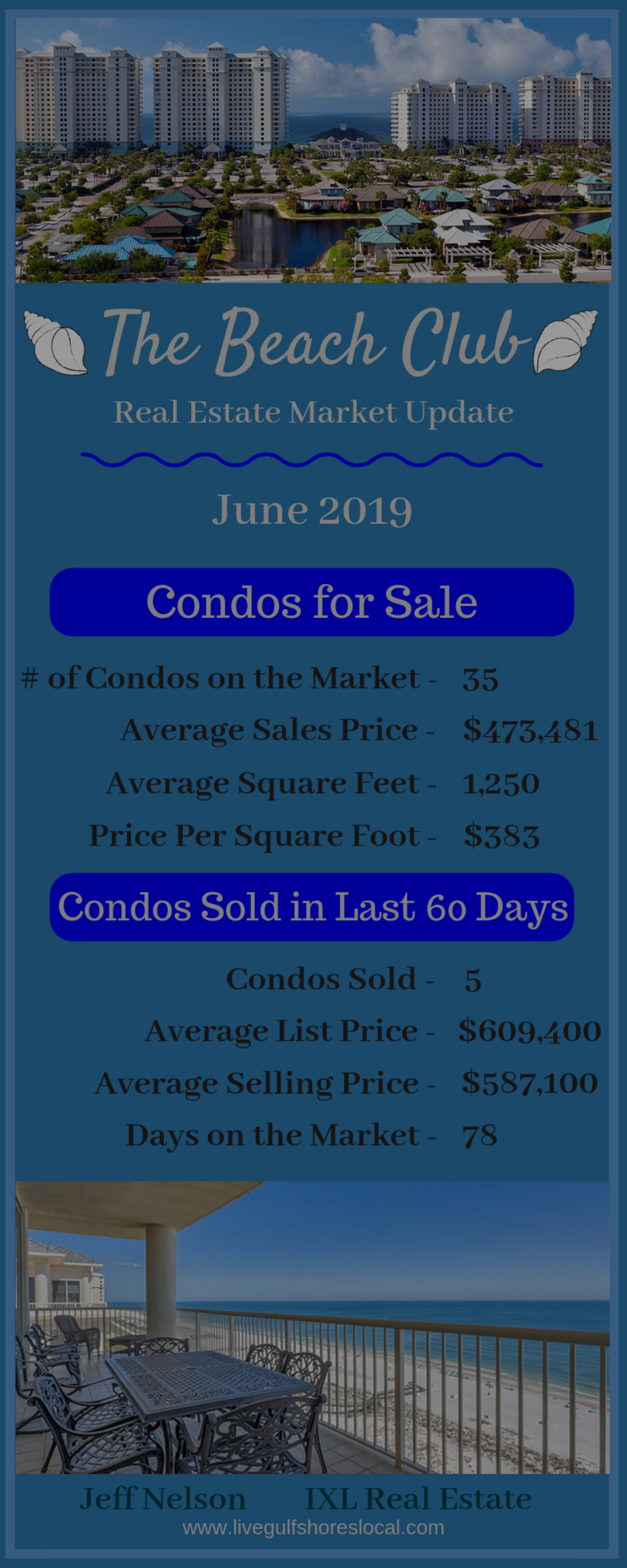 The Beach Club Real Estate Market Report – June 2019